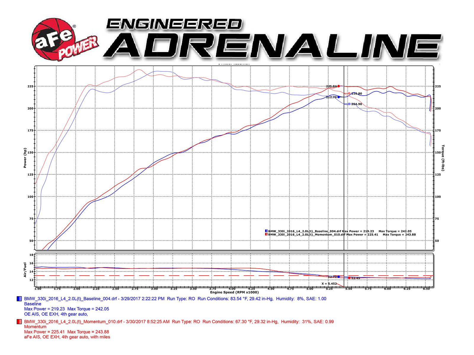 aFe B46/B48 Momentum GT Pro 5R Cold Air Intake (230i, 330i & 430i)