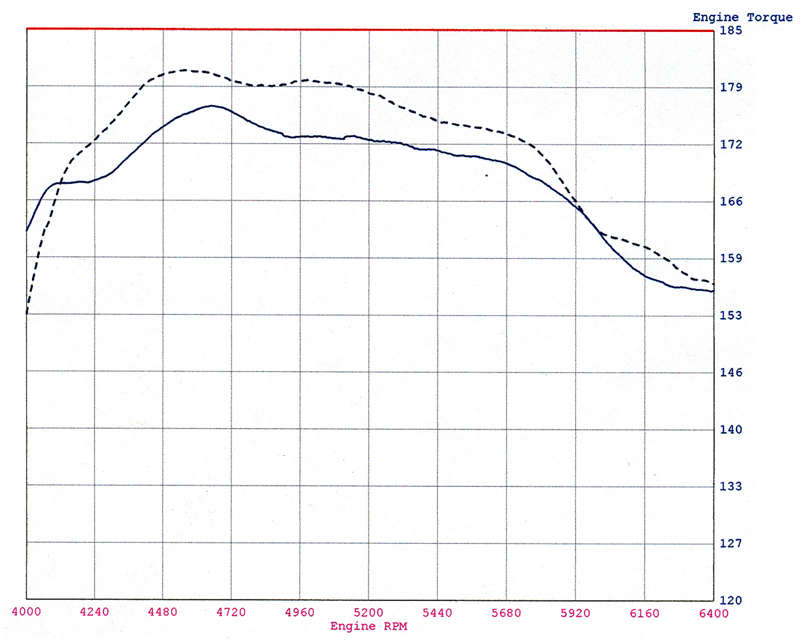 Afe Bmw E90 Magnum Force Stage 2 Pro 5r Cold Air Intake 128i 325i 328i 330i