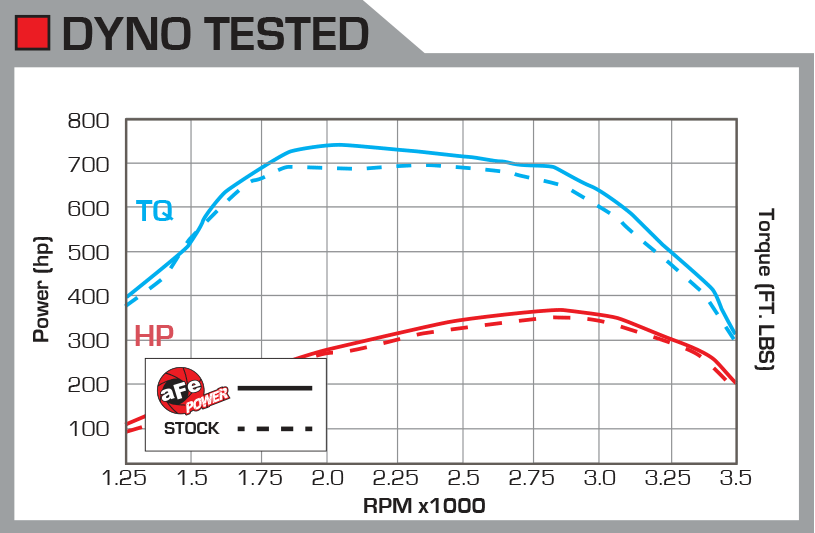 dyno-IC