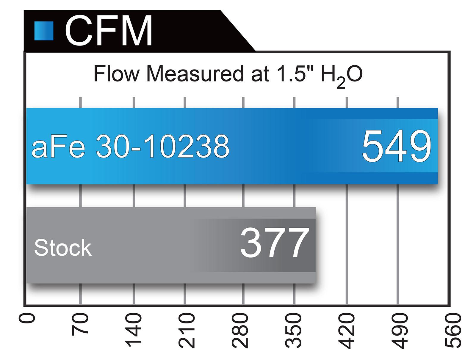 30-10238 Flow Chart