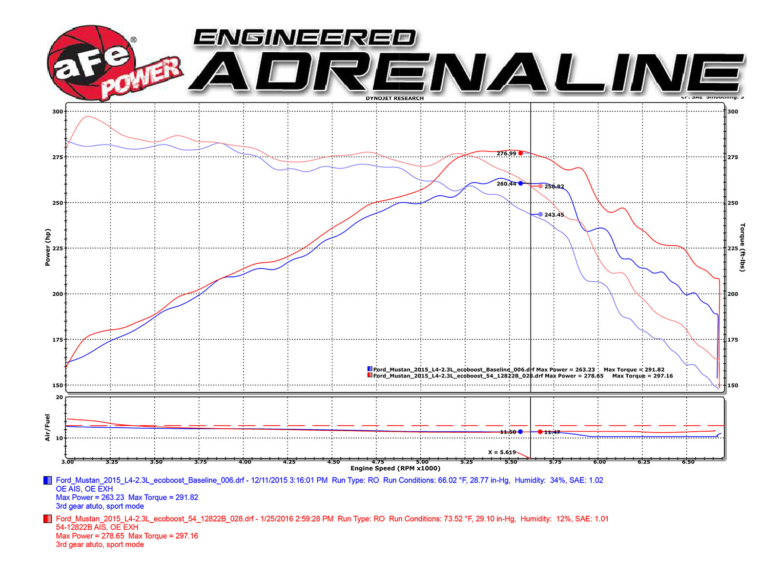 Ford Mustang 2015-2016 EcoBoost 2.3L (t) I4 Magnum FORCE CAI Dyno sheet