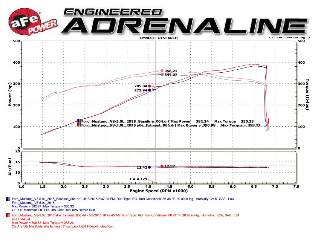 Ford Mustang 2015 GT exhaust dyno sheet