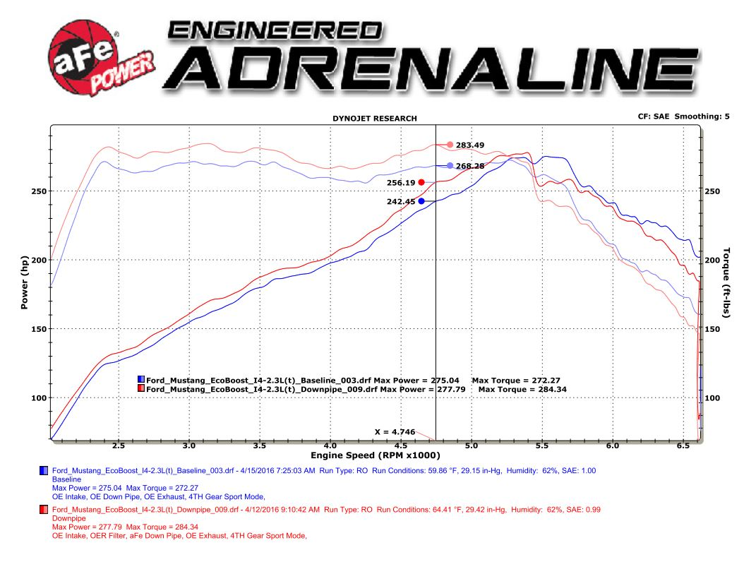 Ford Mustang EcoBoost Down pipe dyno chart