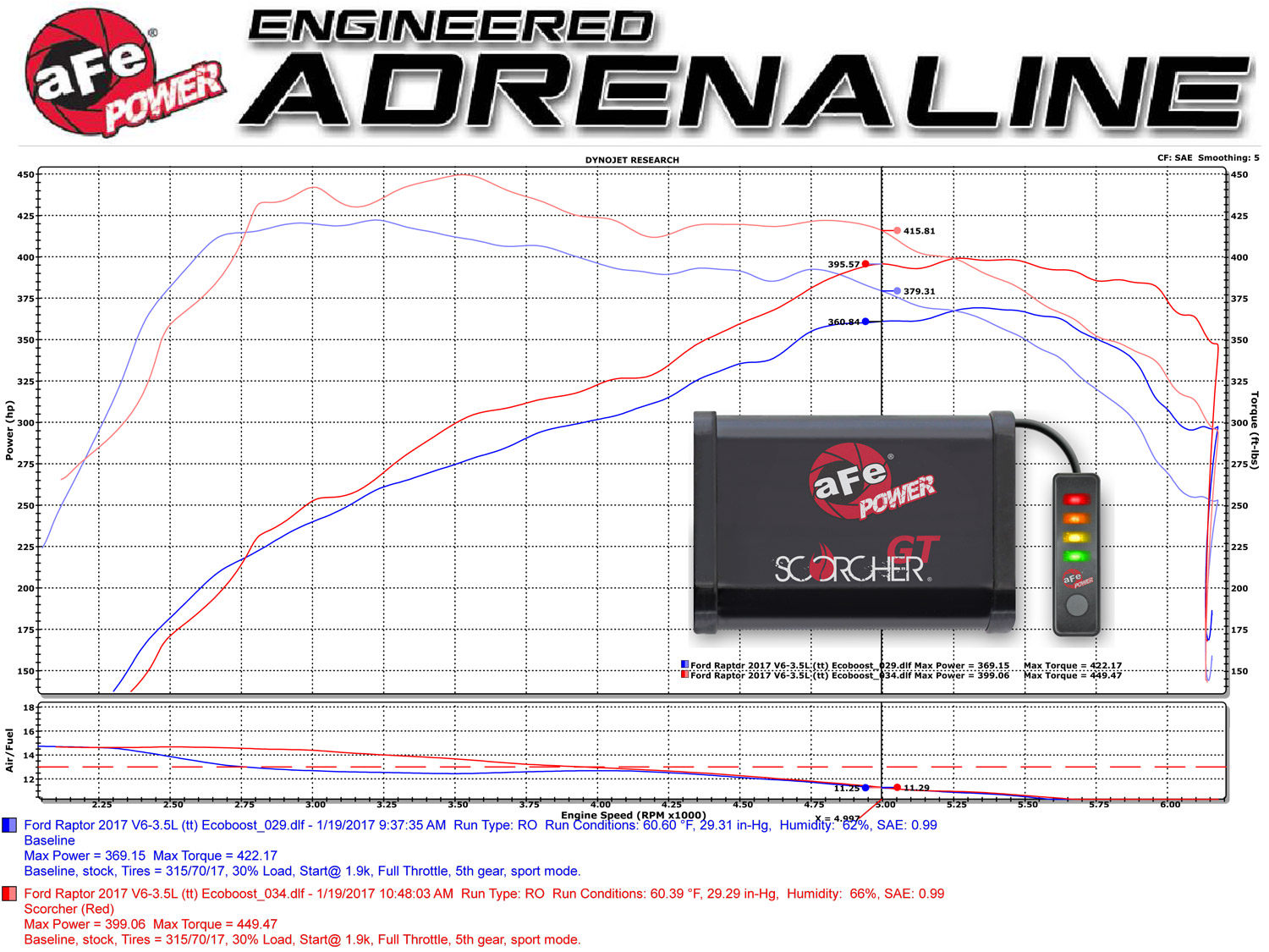 2017-Ford-Raptor-Dyno-Chart-OE-VS-77-43017