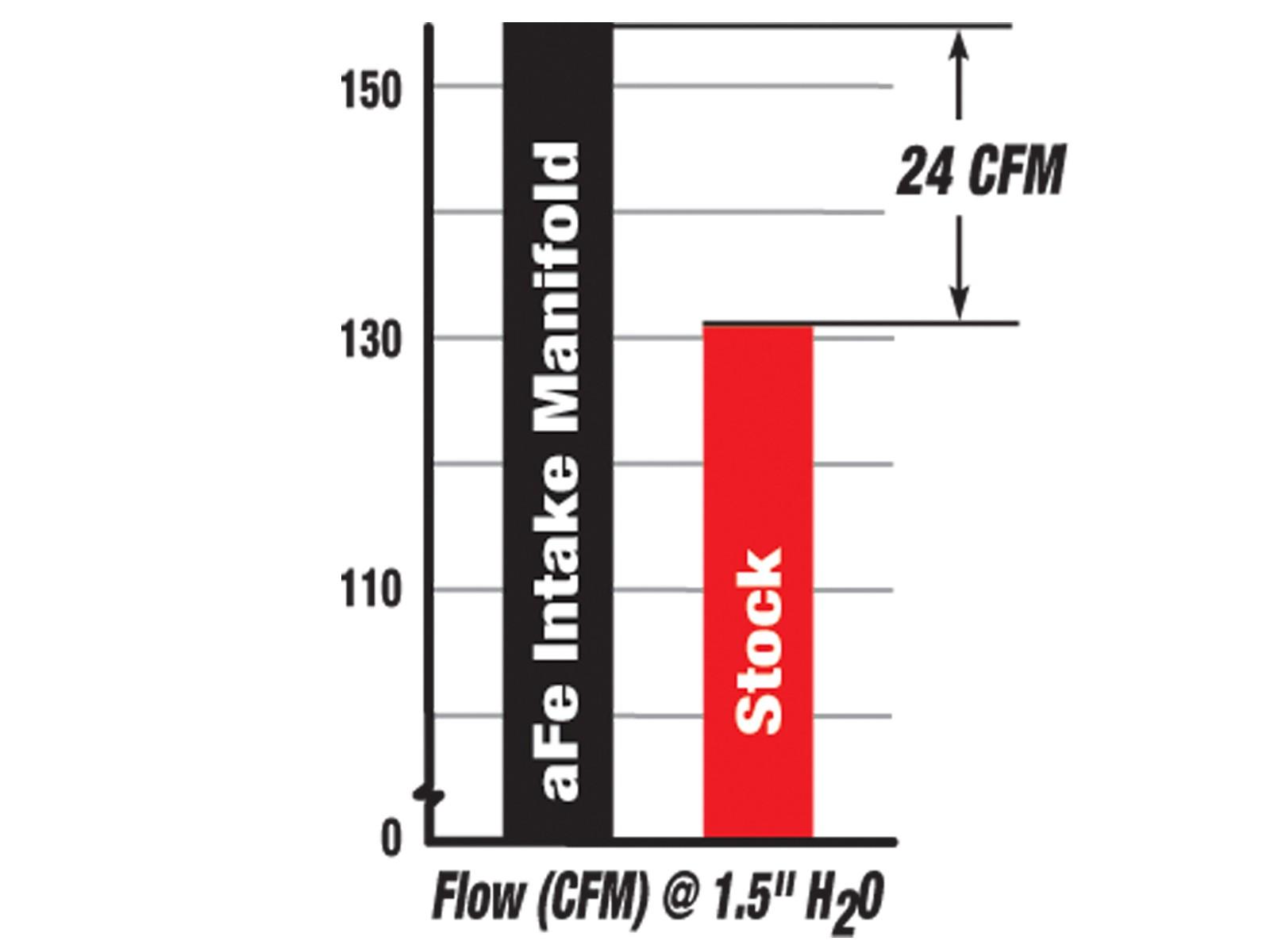 Bladerunner Intake Manifold Afe Power 7 3l Powerstroke Engine Diagram