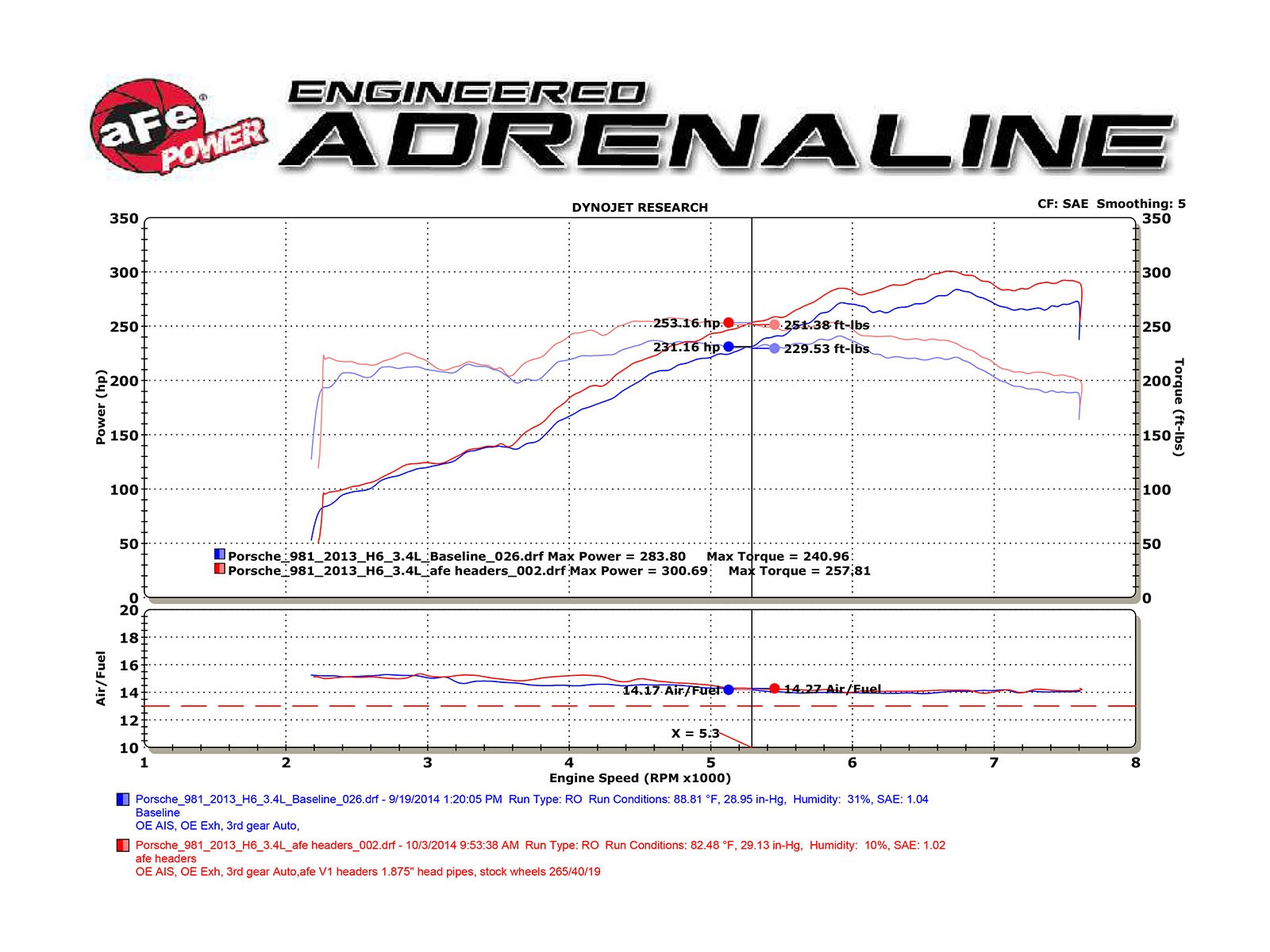Twisted Steel Headers Street Series Afe Power 81 Corvette Torque Converter Wiring Diagram Adds Up To 22 Hp Horsepower Lbs X Ft Max Gains