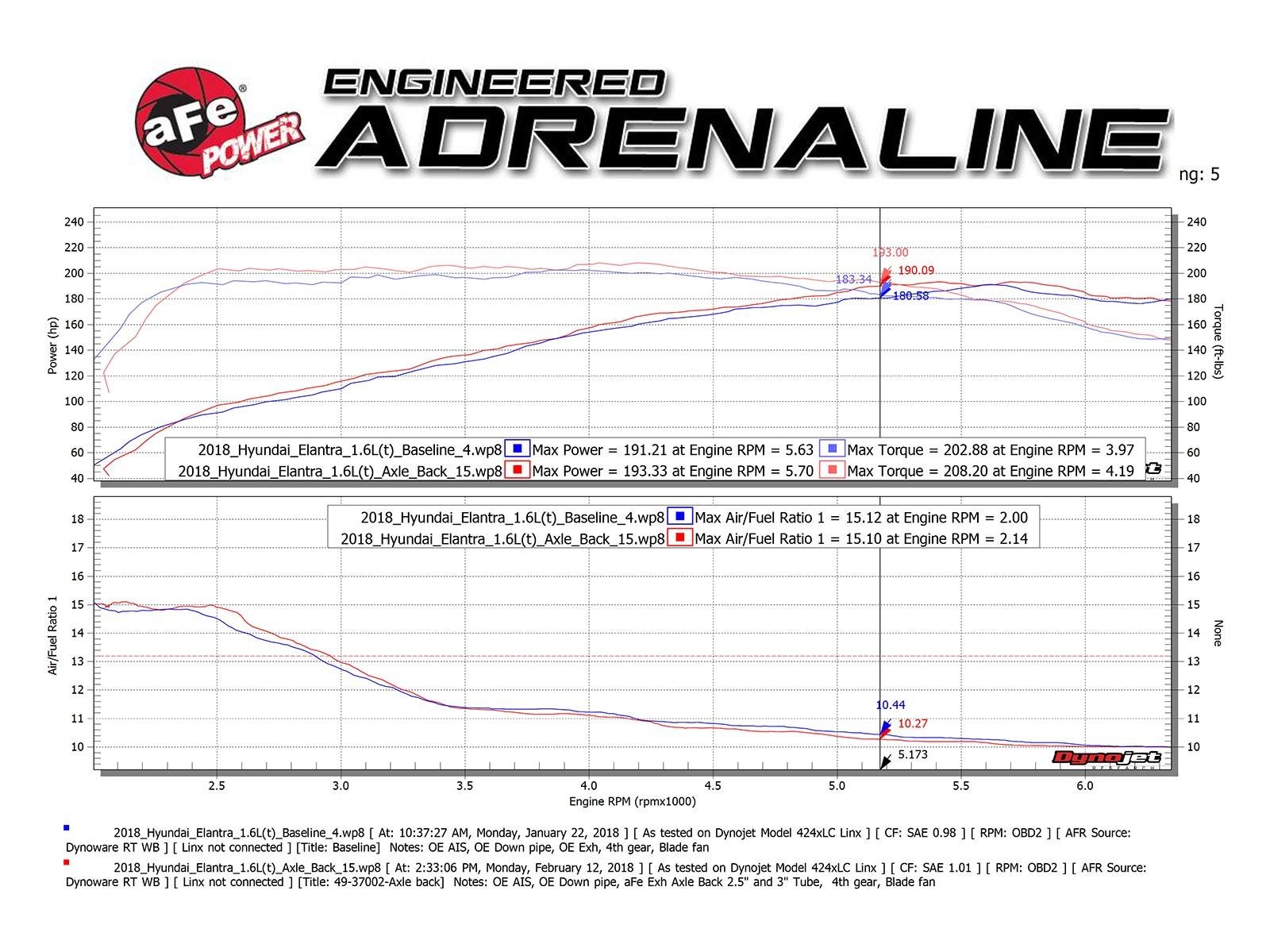 adds up to: +9 hp horsepower +9 lbs  x ft  torque max gains  hyundai  elantra gt sport 2018 i4-1 6l