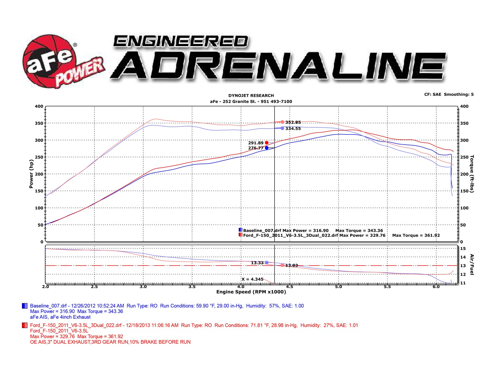Mach Force Xp 3 409 Stainless Steel Cat Back Exhaust System Afe Power 95 Ford F 150 4 9 Engine Diagram Adds Up To 15 Hp Horsepower 18 Lbs X Ft Torque Max Gains