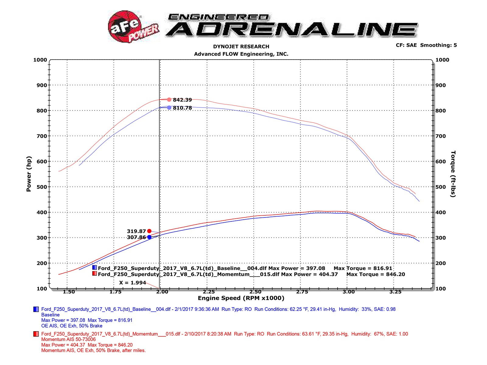 Momentum Hd Pro 10r Cold Air Intake System Afe Power 2011 Honda Civic Fuel Filter Adds Up To 21 Flow Increase 12 Hp Horsepower 32 Lbs X Ft Torque Max Gains