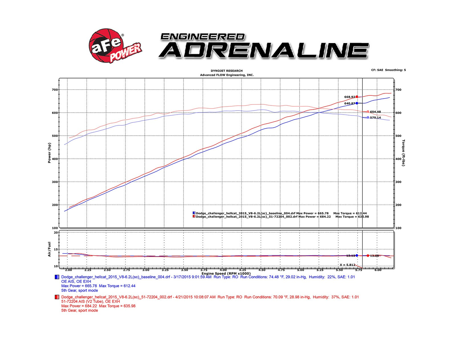 Momentum Gt Cold Air Intake System Afe Power 2015 Dodge Challenger Wiring Diagram Camera Adds Up To 11 Flow Increase 37 Hp Horsepower 33 Lbs X Ft Torque Max Gains Charger