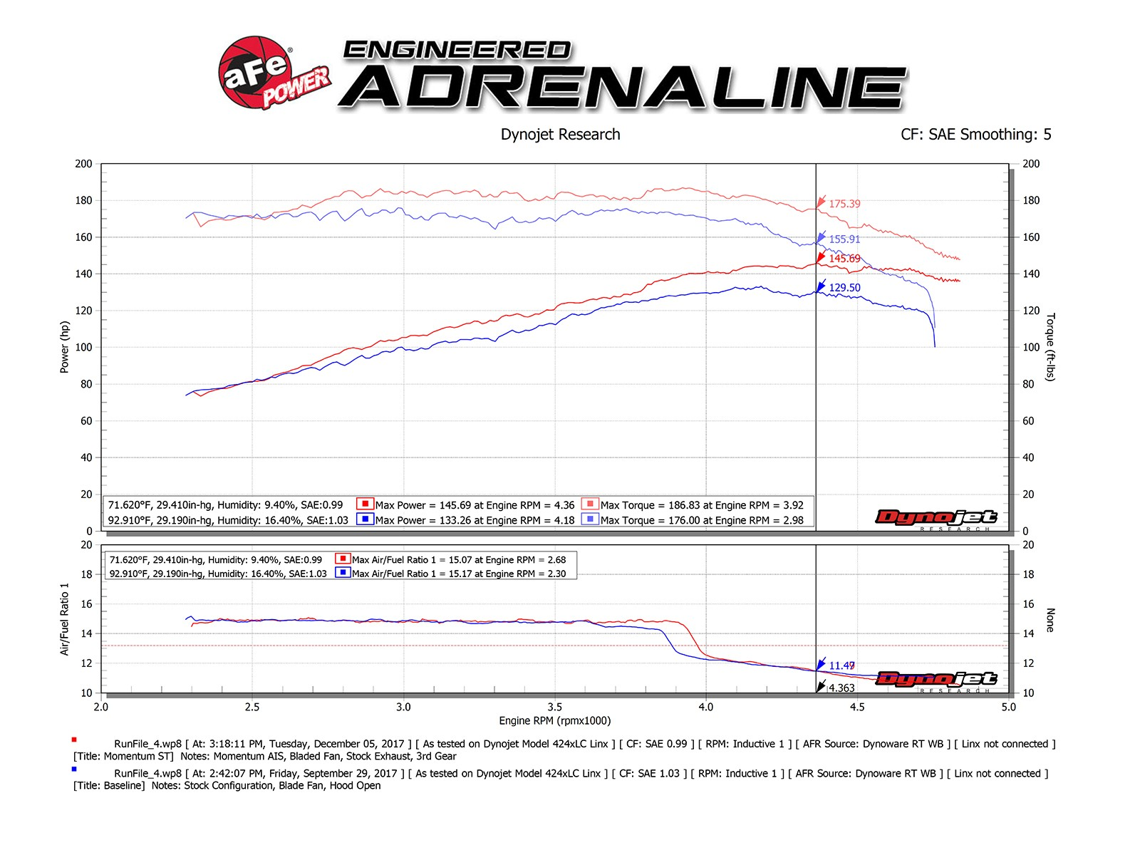 The Flow Of Drilling Adrenaline