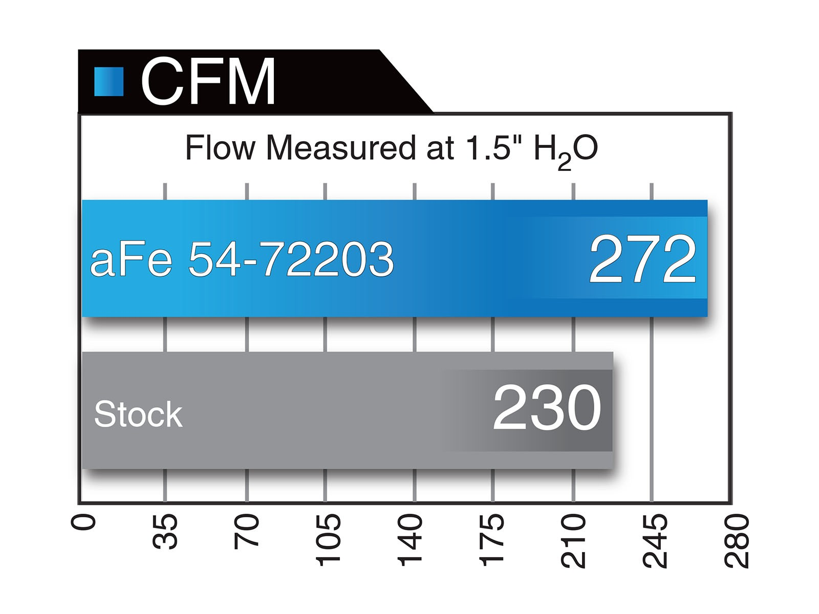 Momentum Gt Pro 5r Cold Air Intake System Afe Power Cummins Engine Fuel Diagram