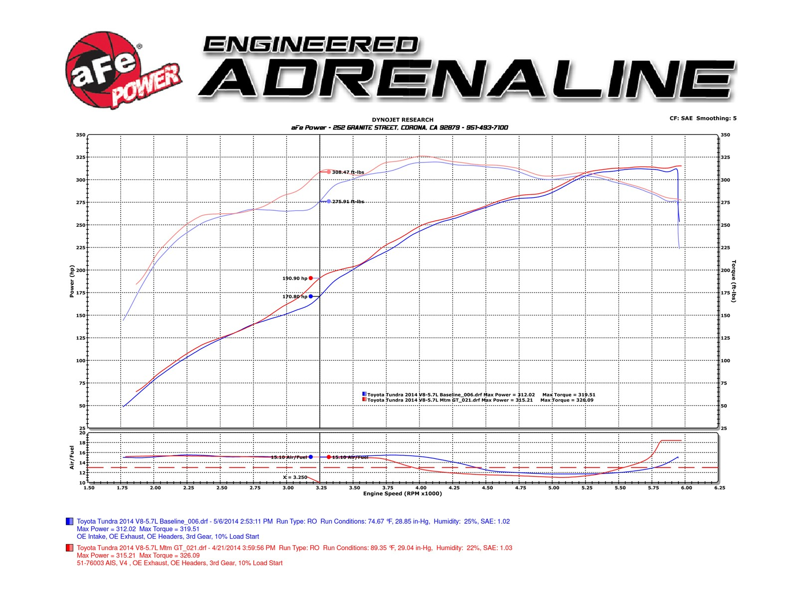 Momentum Gt Pro 5r Cold Air Intake System Afe Power 2014 Tundra Engine Diagram Adds Up To 38 Flow Increase 20 Hp Horsepower 33 Lbs X Ft Torque Max Gains