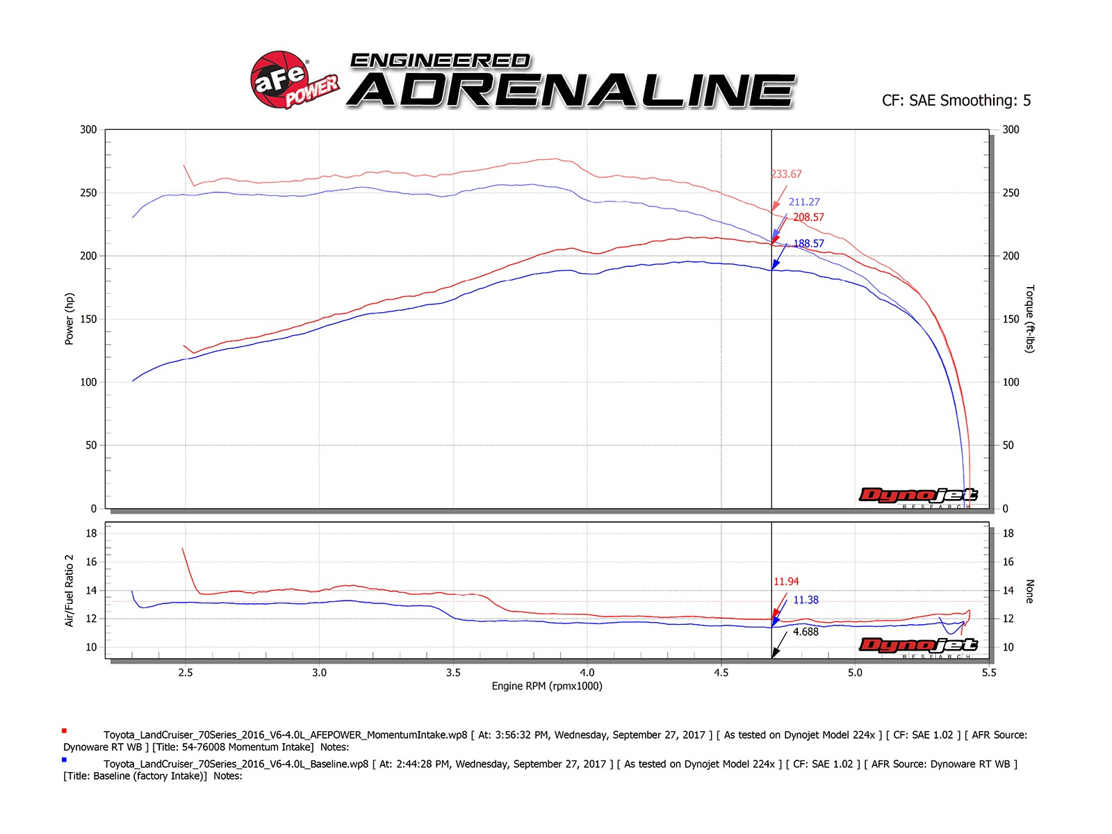 Momentum Gt Pro 5r Cold Air Intake System Afe Power 1994 Toyota 3 0 V6 Engine Diagrams Adds Up To 118 Flow Increase 20 Hp Horsepower 22 Lbs X Ft Torque Max Gains