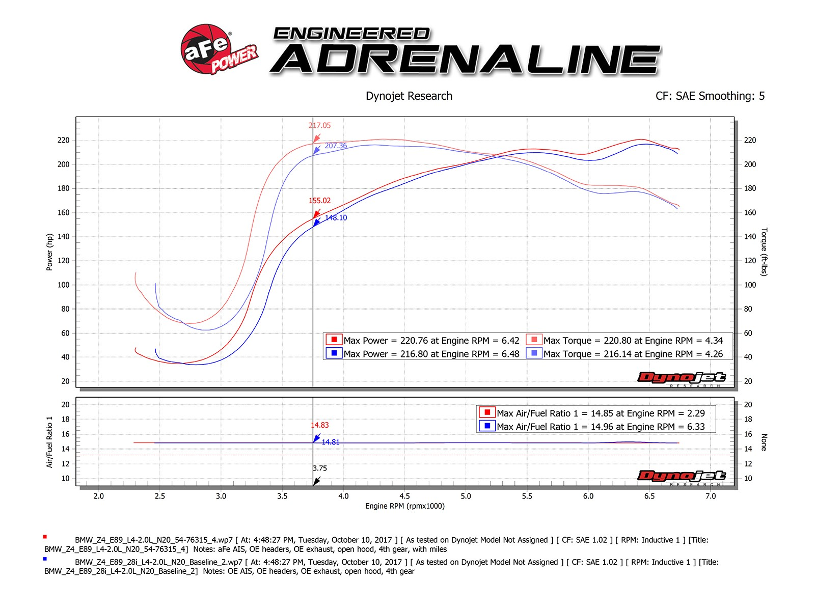 Momentum Gt Pro 5r Cold Air Intake System Afe Power 81 Corvette Torque Converter Wiring Diagram Adds Up To 102 Flow Increase 7 Hp Horsepower 10 Lbs X Ft Max Gains