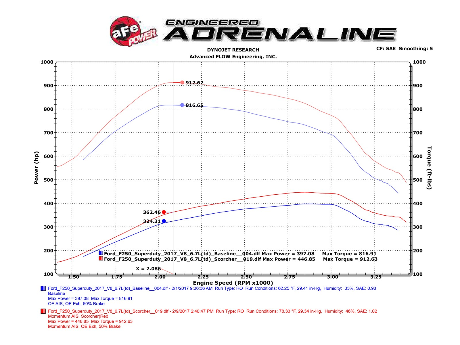 Scorcher Blue Bluetooth Power Module Afe Complete Electrical Wiring Diagram Of Porsche Type 912 Adds Up To 50 Hp Horsepower 96 Lbs X Ft Torque Max Gains