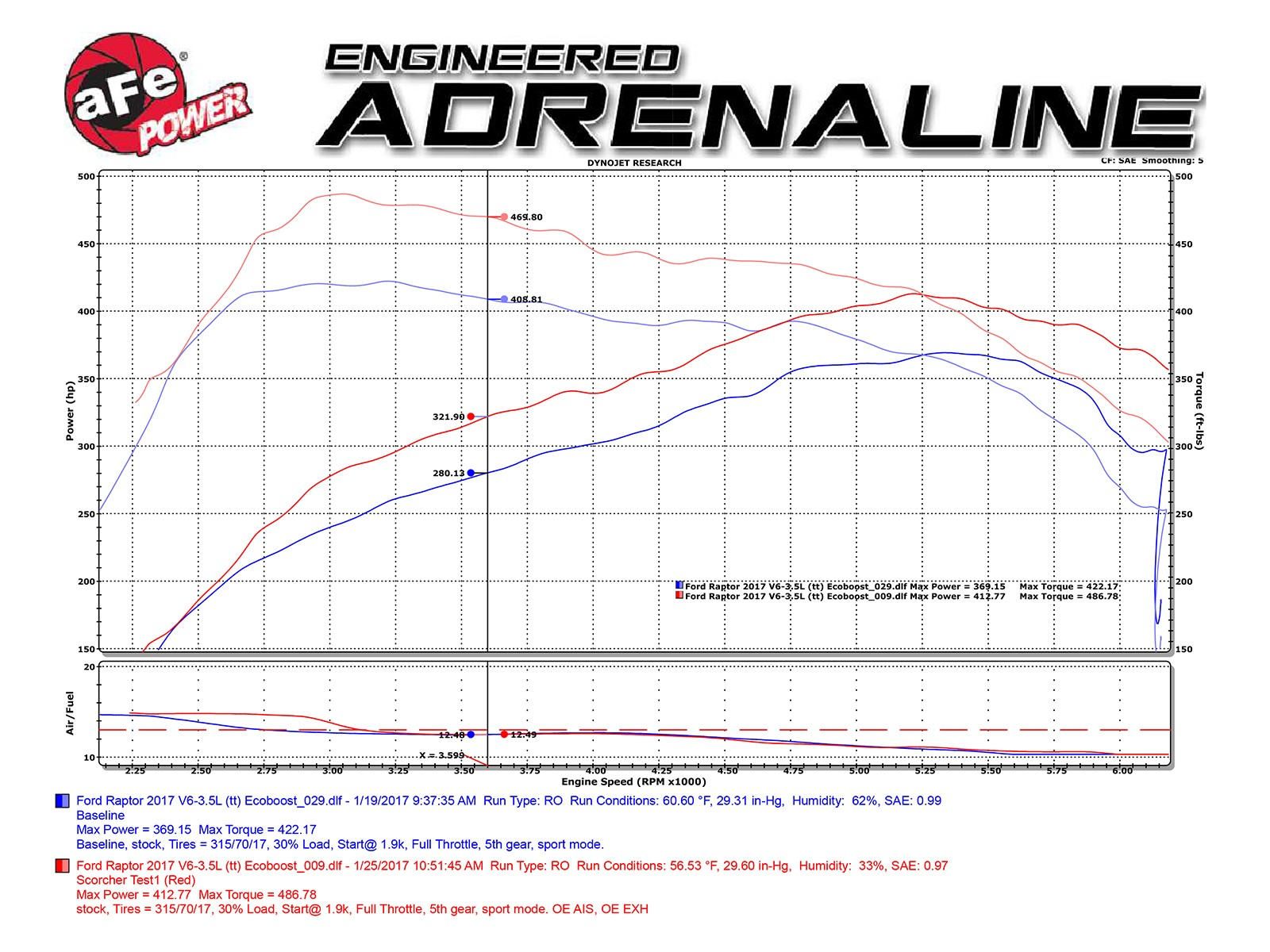 Scorcher Gt Power Module Afe 77 Ford F 150 Engine Diagram Adds Up To 44 Hp Horsepower 65 Lbs X Ft Torque Max Gains