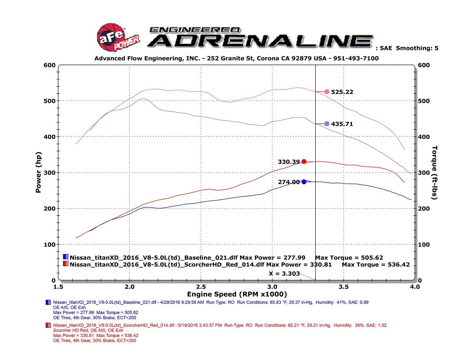 Scorcher Hd Power Module Afe Duramax Engine New Wiring Harness Adds Up To 56 Hp Horsepower 90 Lbs X Ft Torque Max Gains
