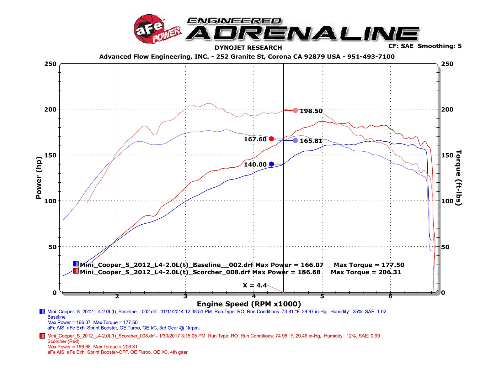 Mini Cooper 11 15 I4 16 T N18 Afe Power 81 Corvette Torque Converter Wiring Diagram Adds Up To 27 Hp Horsepower 33 Lbs X Ft Max Gains