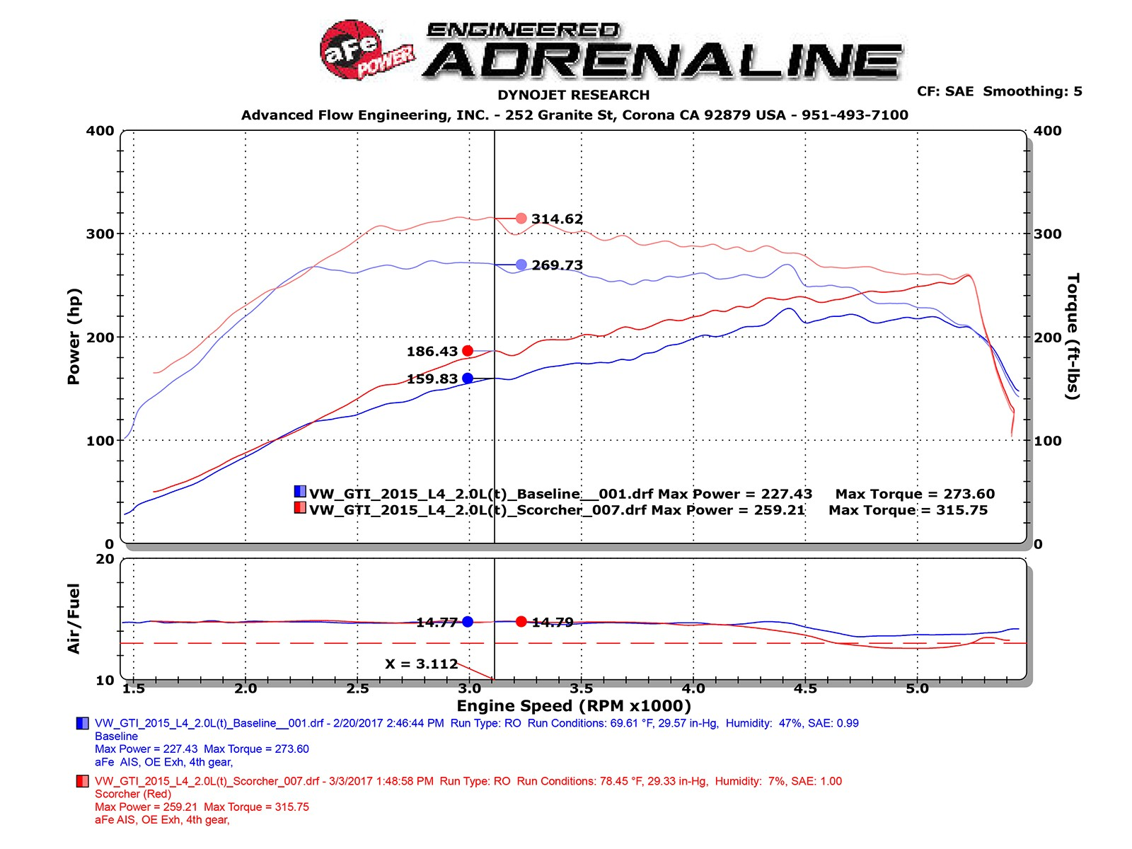 Scorcher Gt Module Afe Power Bombardier Rally 200 Wiring Diagram Adds Up To 27 Hp Horsepower 45 Lbs X Ft Torque Max Gains