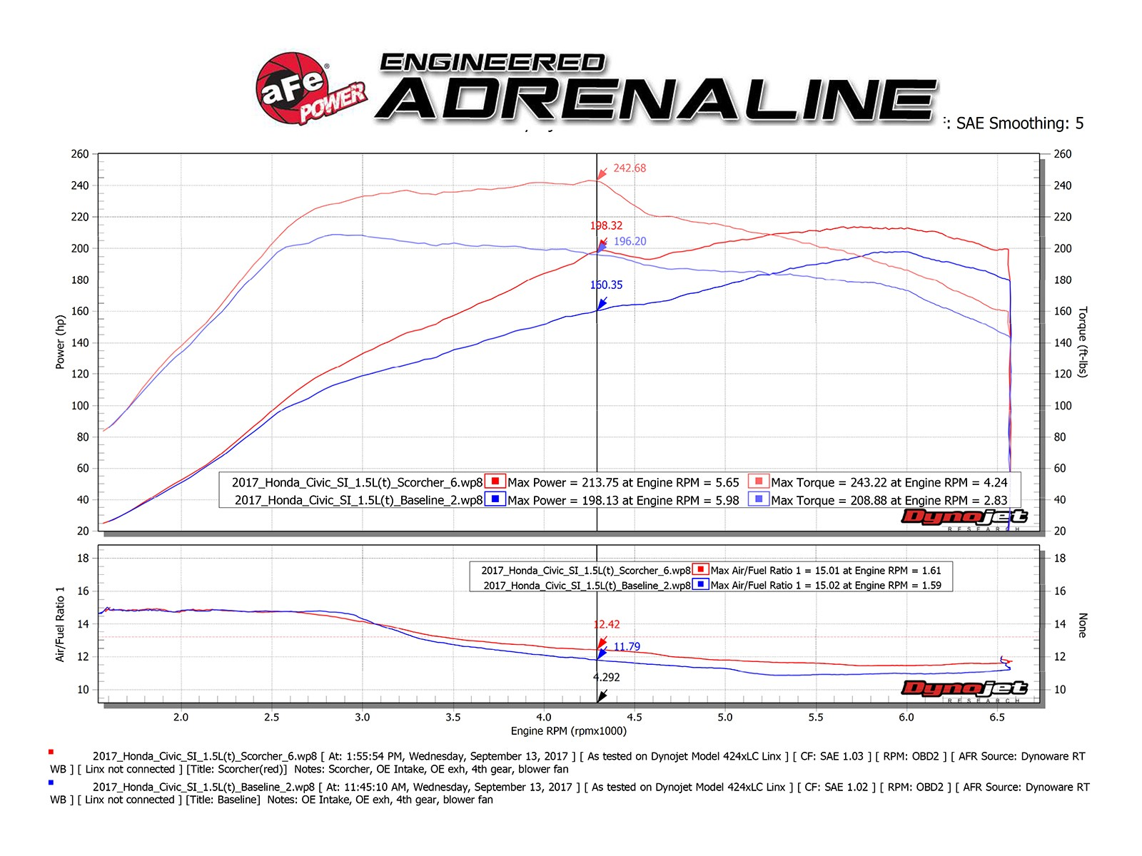 Scorcher Gt Power Module Afe 2011 Honda Si Engine Diagram Adds Up To 38 Hp Horsepower 46 Lbs X Ft Torque Max Gains Civic