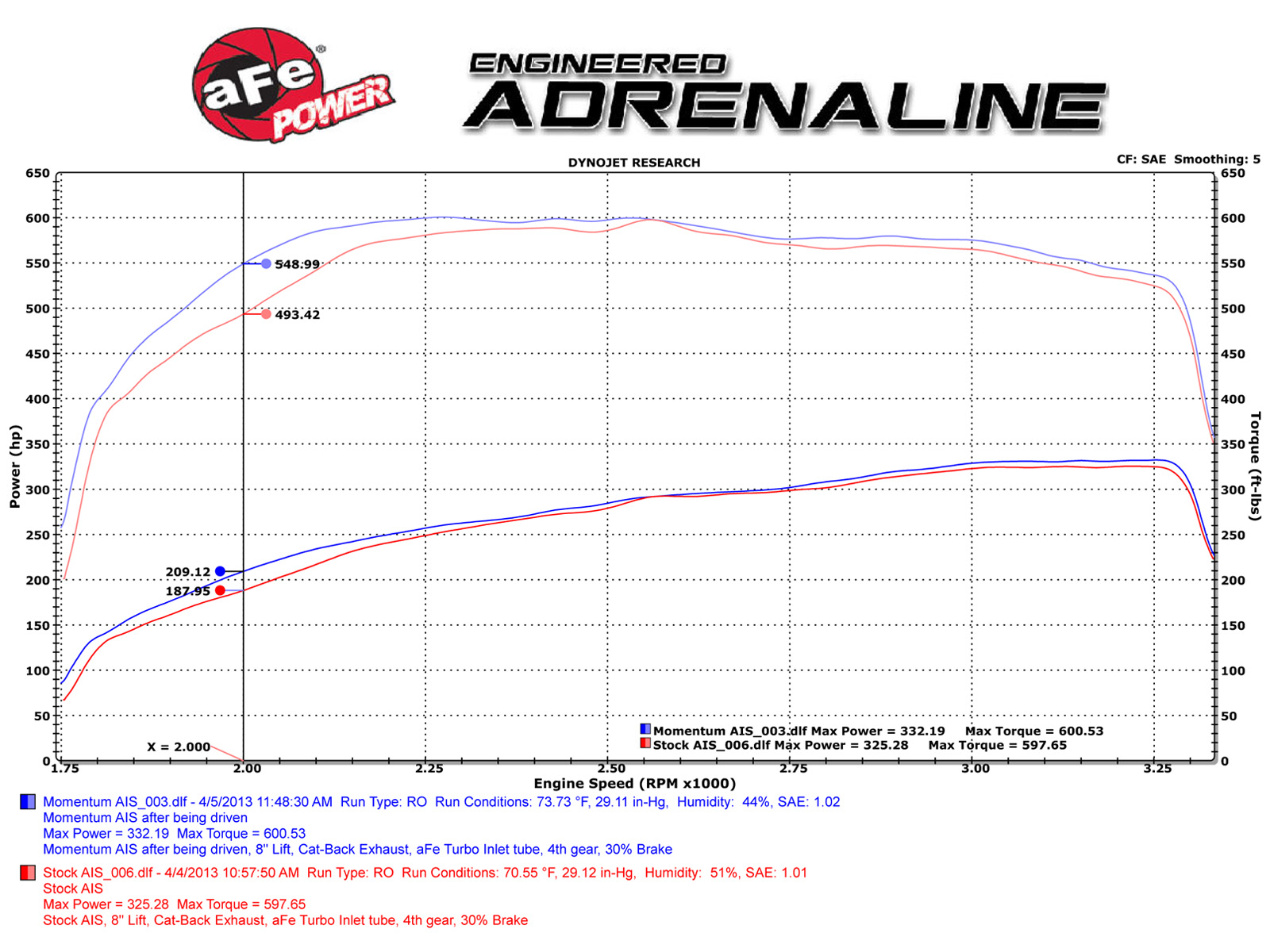 Duramax LBZ Intake Power Gains