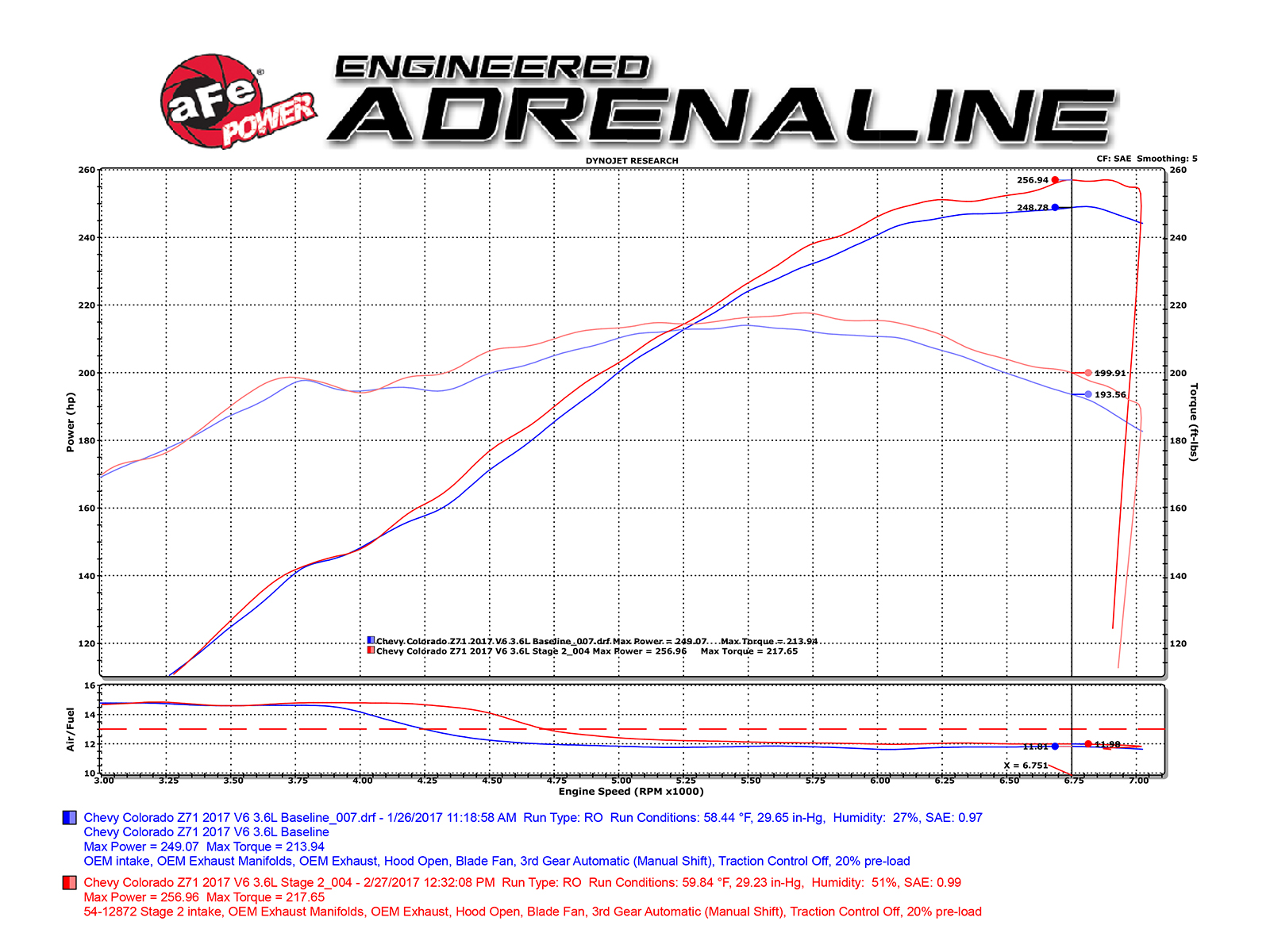 Magnum Force Stage 2 Pro Dry S Cold Air Intake System Afe Power 3 6l V6 Engine Diagram Dyno Chart