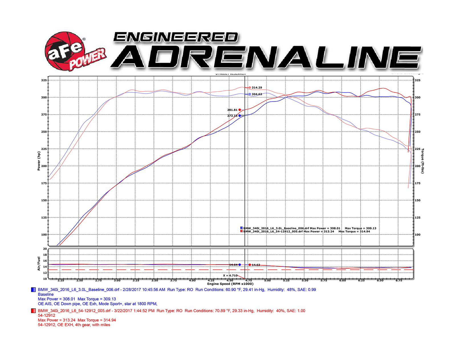 Magnum Force Stage 2 Pro Dry S Cold Air Intake System W Carbon 81 Corvette Torque Converter Wiring Diagram Dyno Chart
