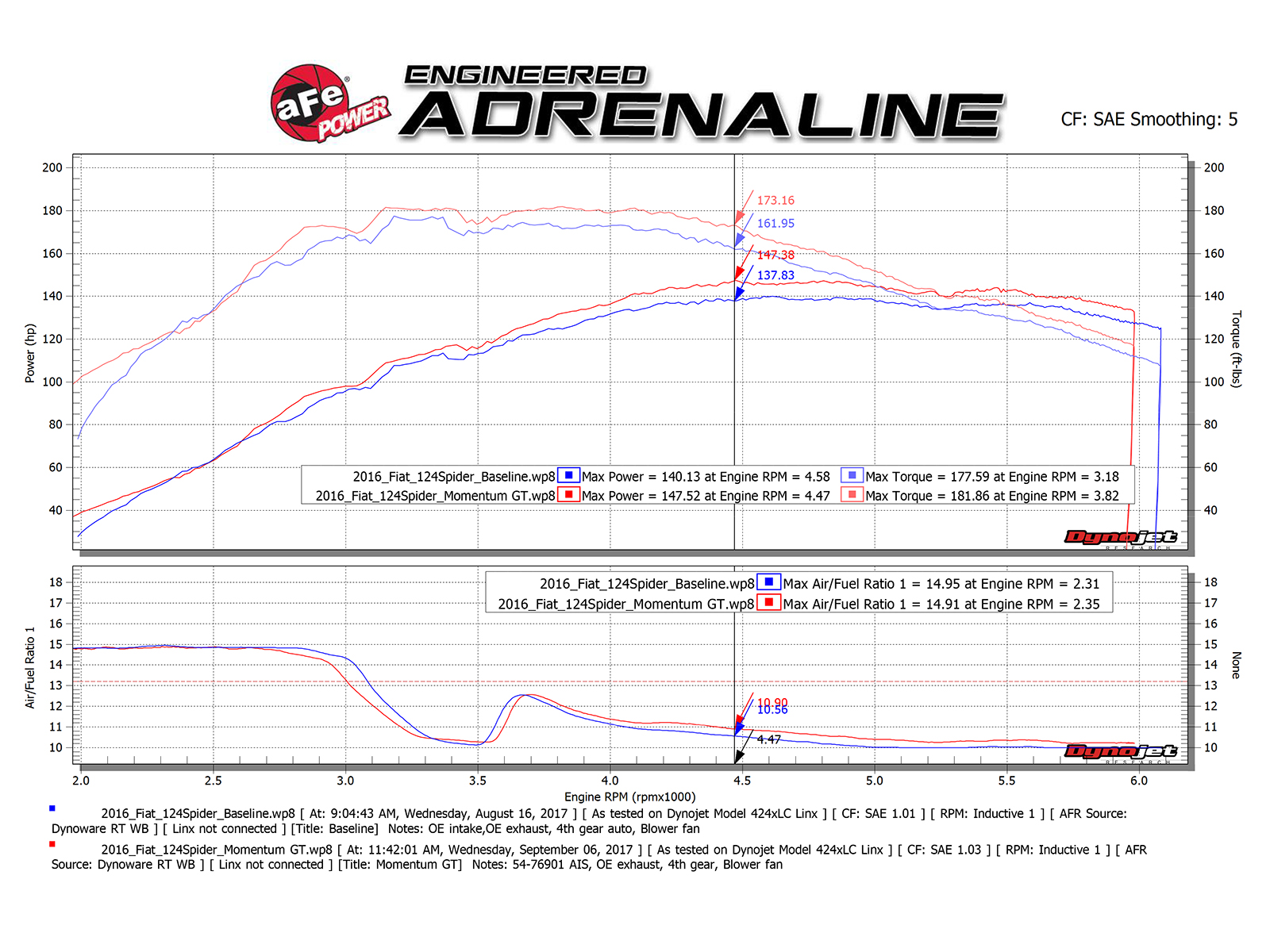 Momentum Gt Pro 5r Cold Air Intake System Afe Power