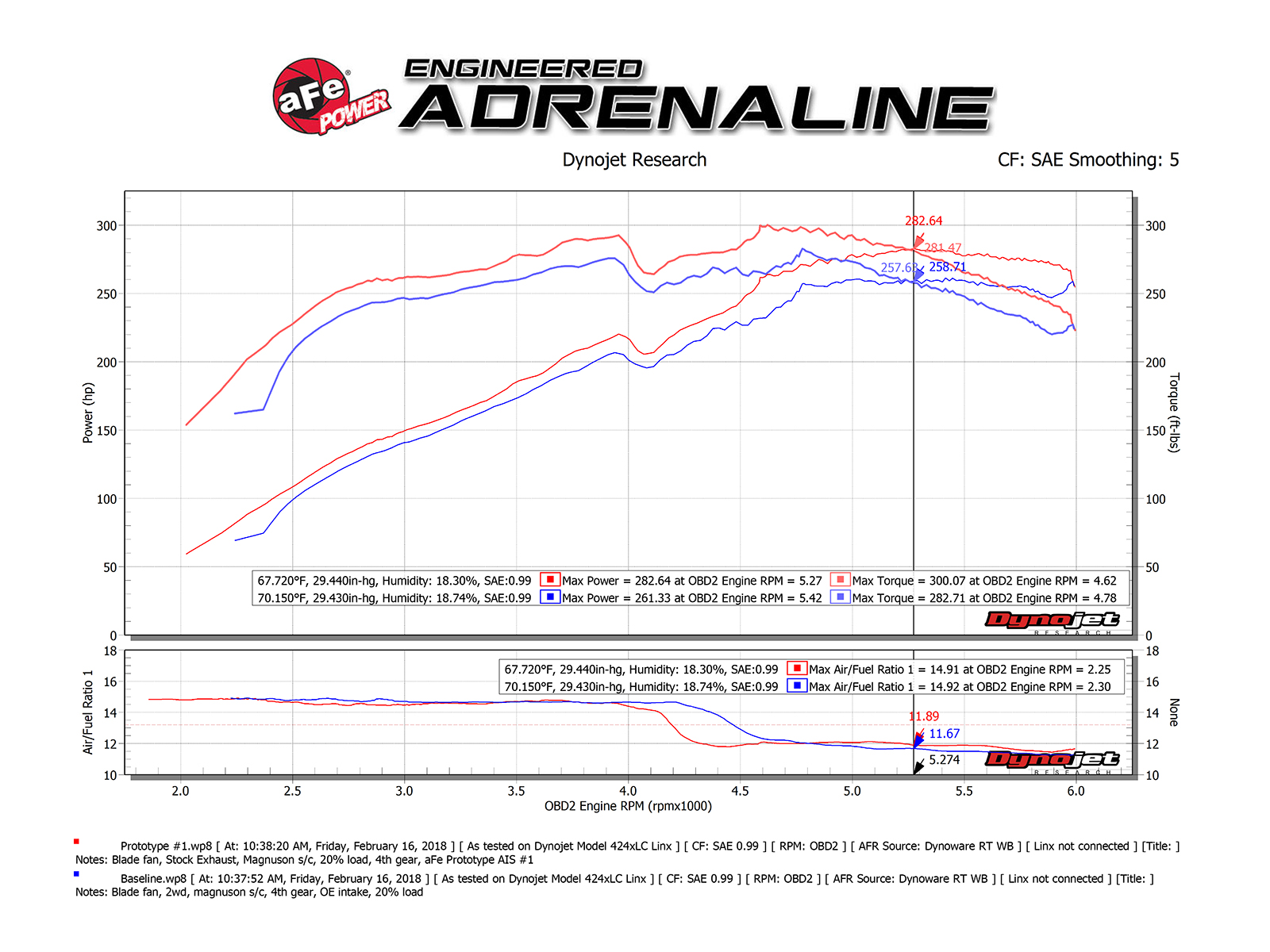 Momentum Gt Pro Guard 7 Cold Air Intake System Afe Power 6 4l Engine Diagram Free Download Dyno Chart