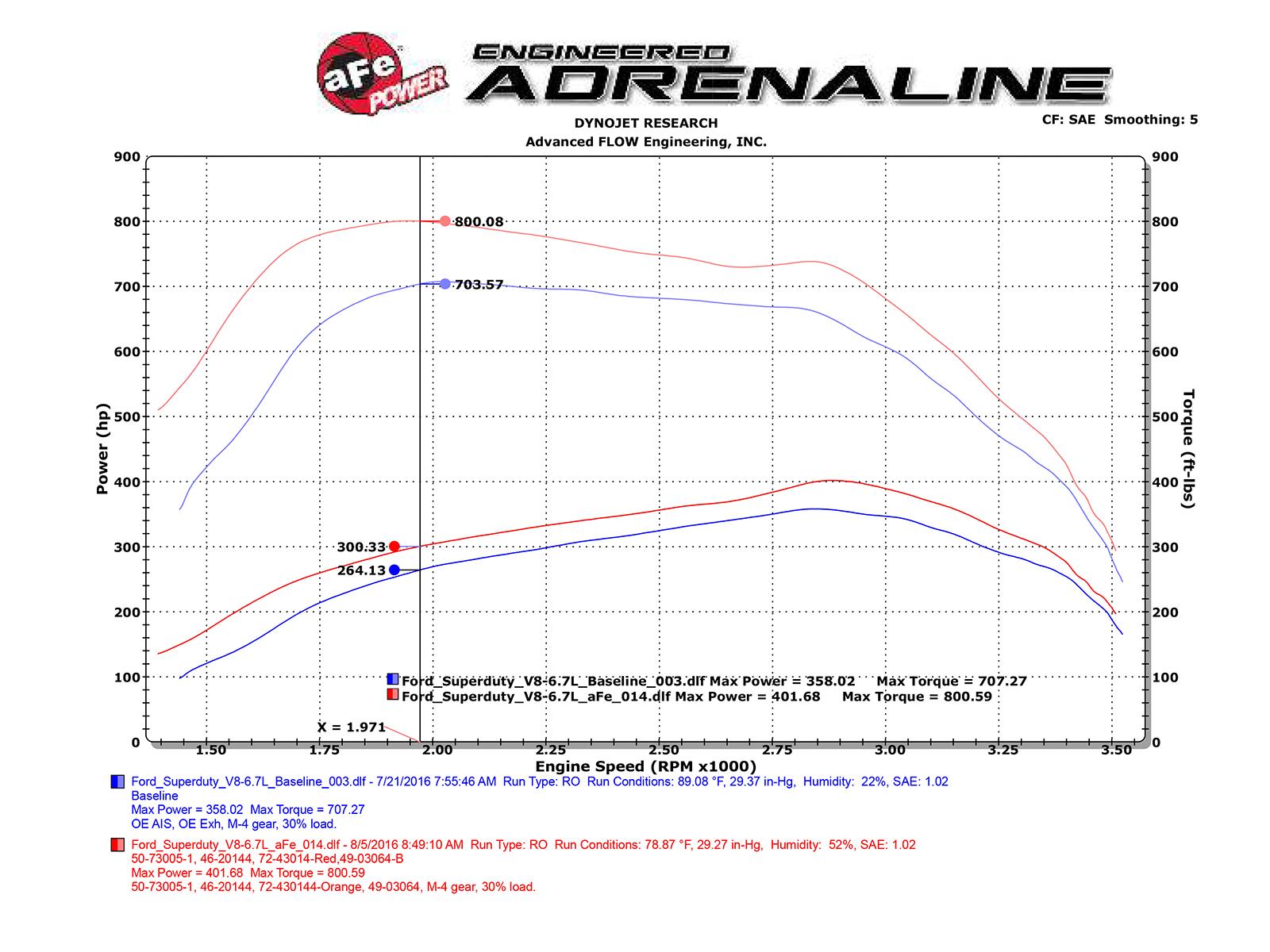 Scorcher Hd Power Module Afe 77 Ford F 150 Engine Diagram Dyno Chart