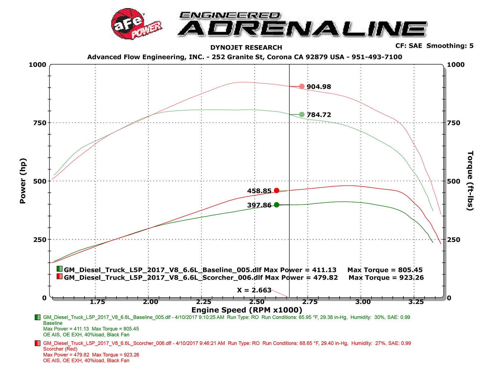 Scorcher Hd Module Afe Power Duramax Fuel Filter Dyno Chart