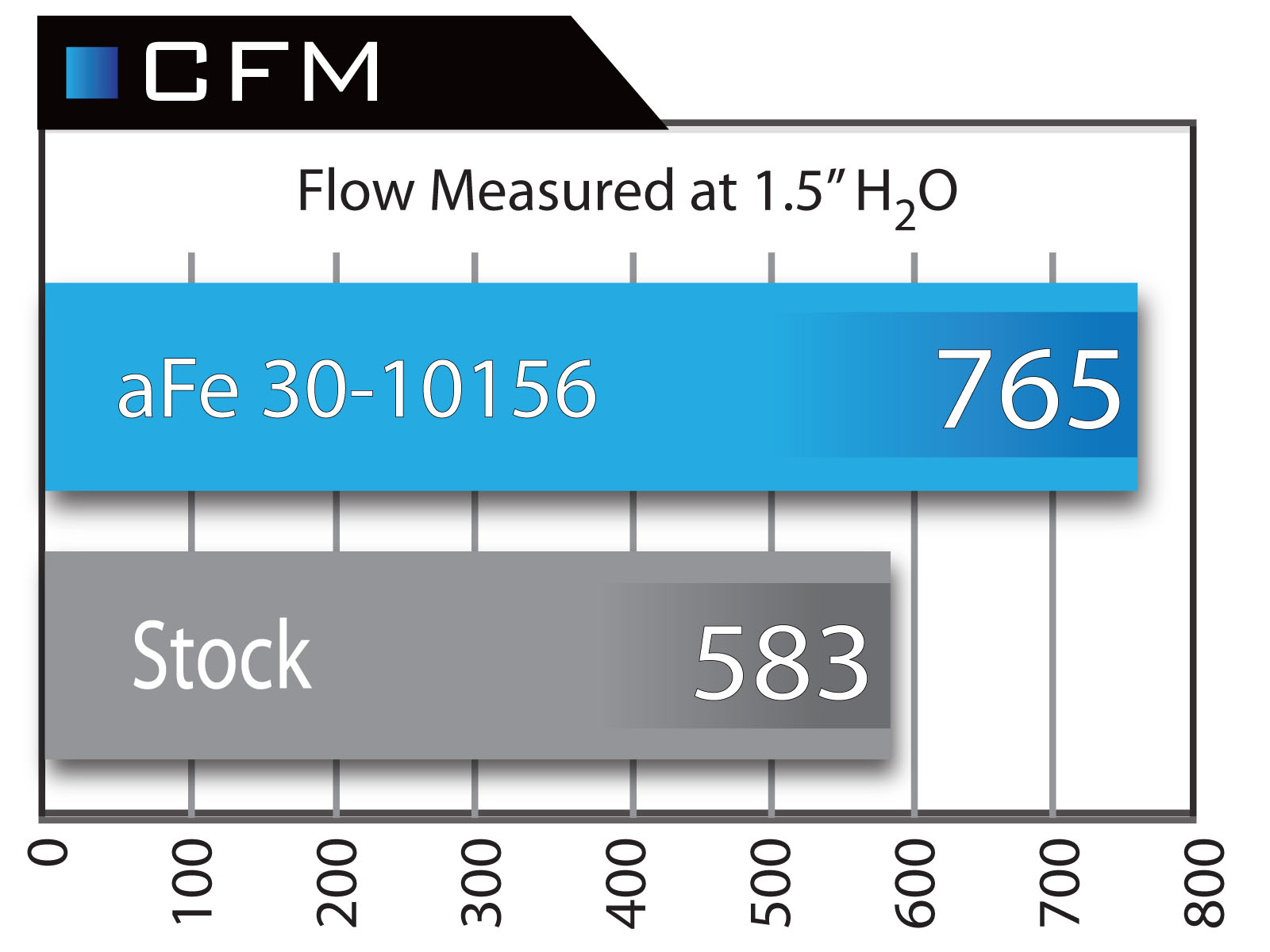 Magnum Flow Pro 5r Air Filter Afe Power