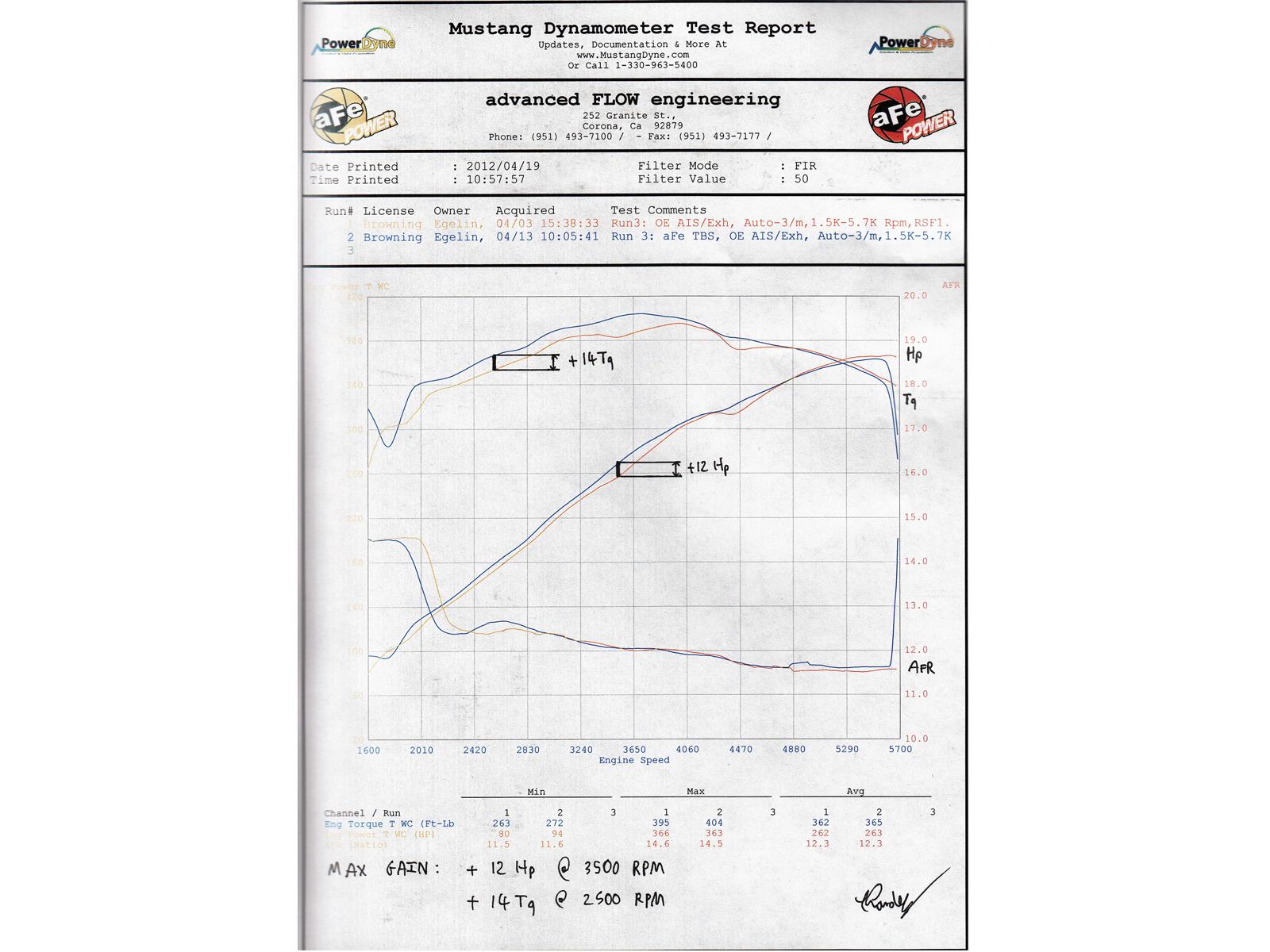 Silver Bullet Throttle Body Spacer Afe Power Porsche 365 Engine Diagram Dyno Chart