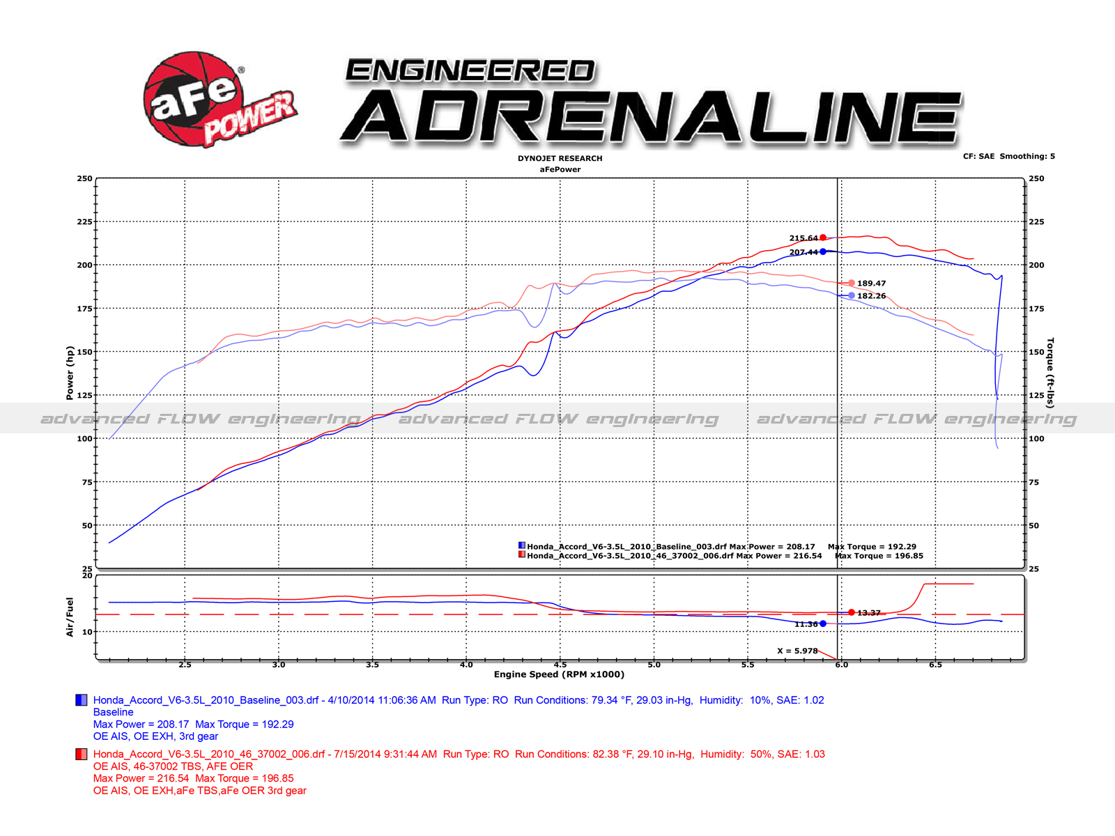Dyno on Dodge Throttle Body Spacer