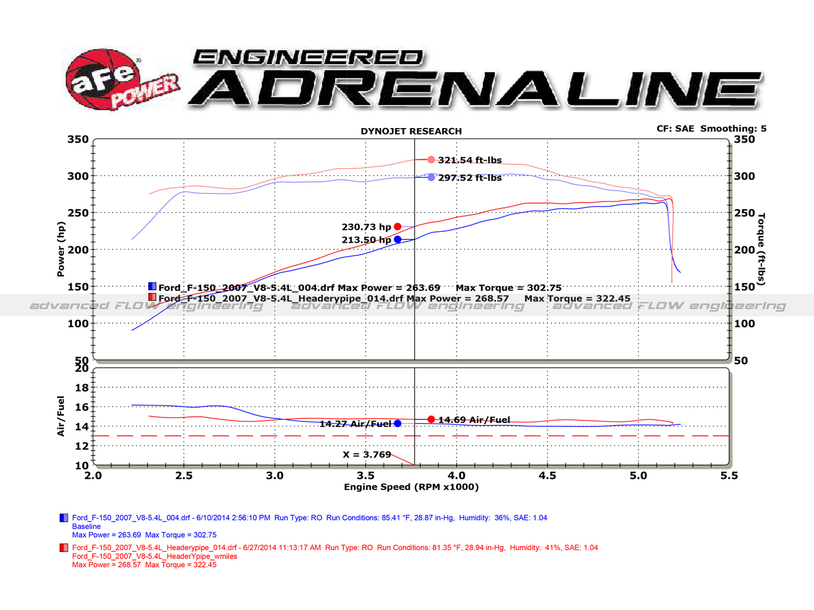 Twisted Steel Headers Y Pipe Street Series Afe Power Engine Parts Diagram Ford 5 4l V8 Dyno Chart