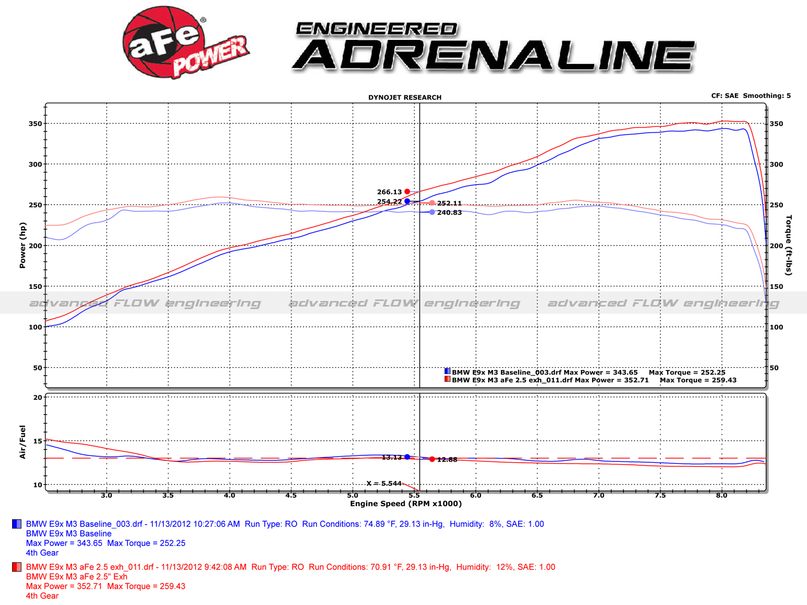 Mach Force Xp 2 1 304 Stainless Steel Cat Back Exhaust System Bmw S65 Engine Diagram Dyno Chart