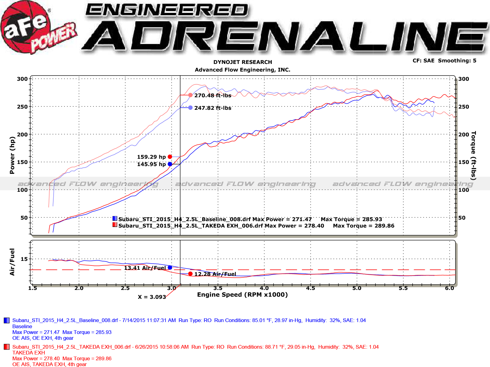 Takeda 3 To 2 1 4 304 Stainless Steel Cat Back Exhaust System Subaru Parts Diagram Dyno Chart