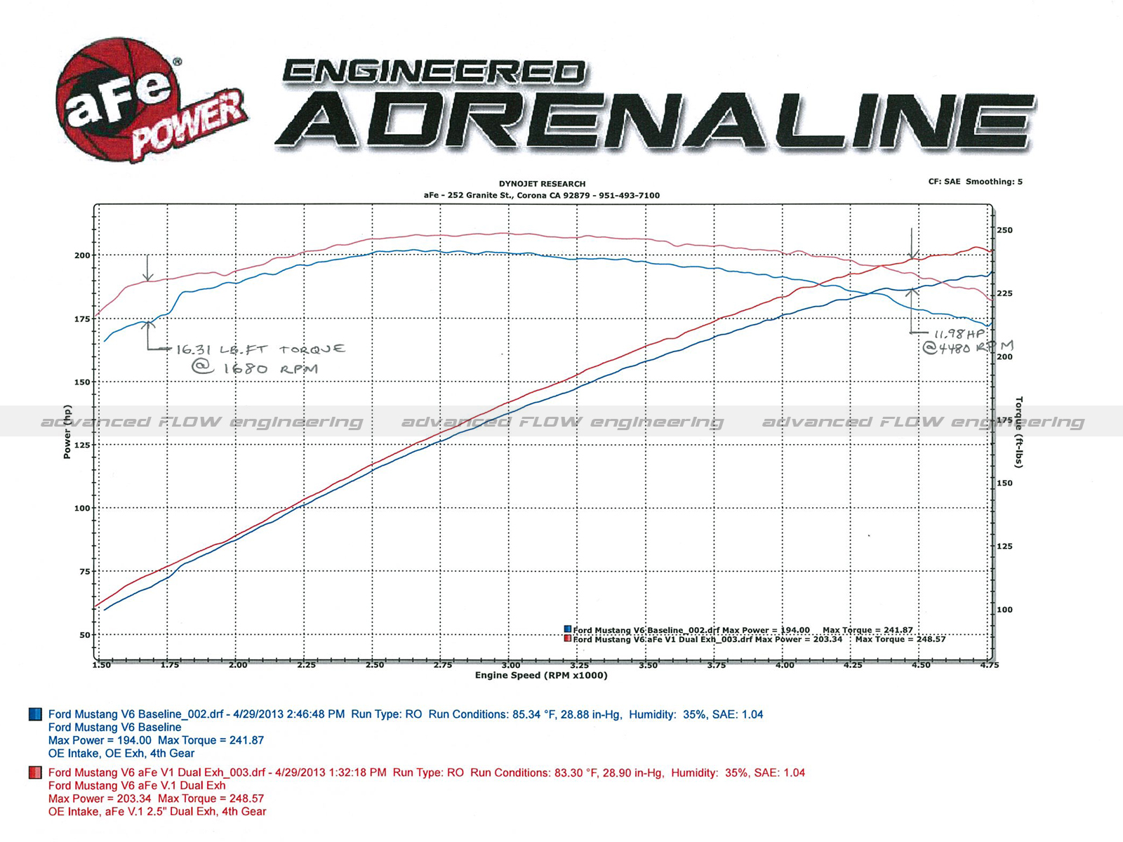 Mach Force Xp 2 1 409 Stainless Steel Cat Back Exhaust System Ford 9 V6 Engine Diagram Dyno Chart