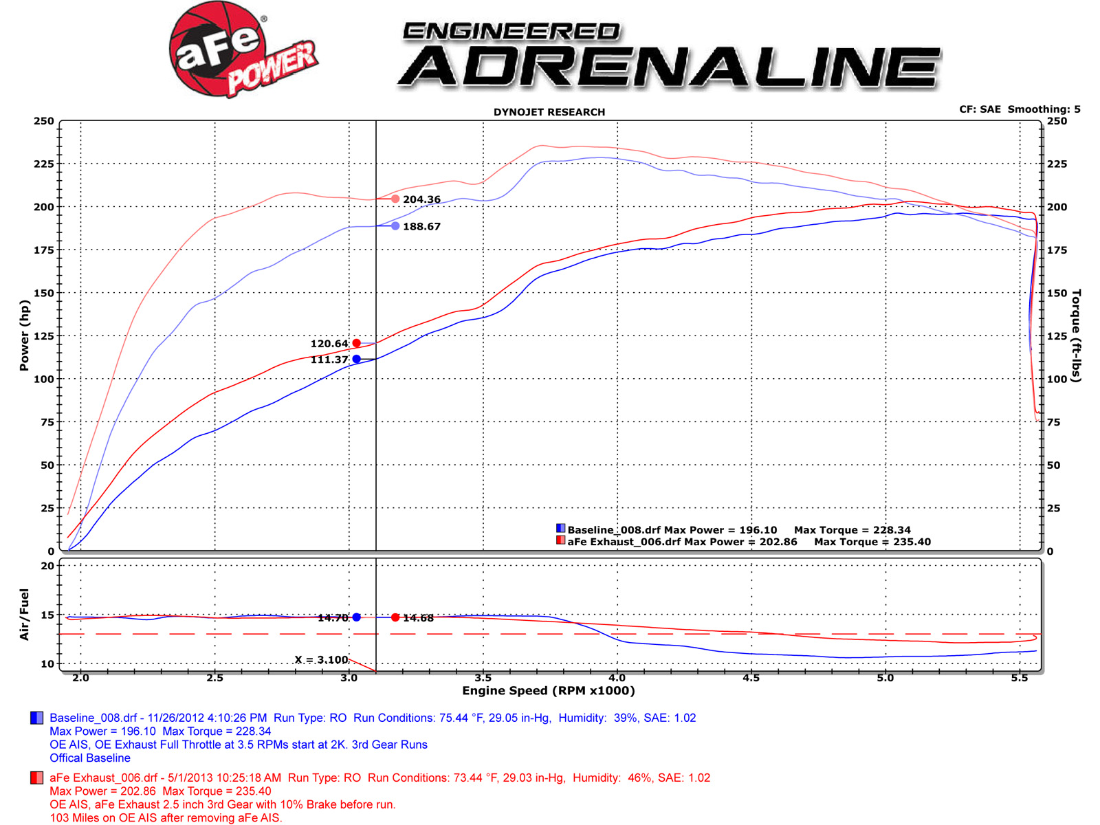 Mach Force Xp 2 1 409 Stainless Steel Cat Back Exhaust System 2011 Toyota Tacoma Engine Diagram Dyno Chart
