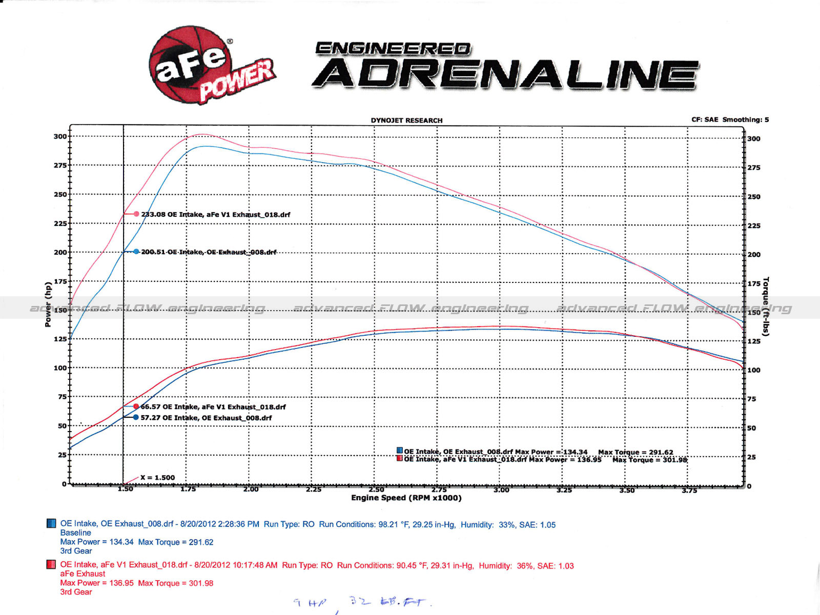 Mach Force Xp 2 1 409 Stainless Steel Cat Back Exhaust System Brz Engine Diagram Dyno Chart
