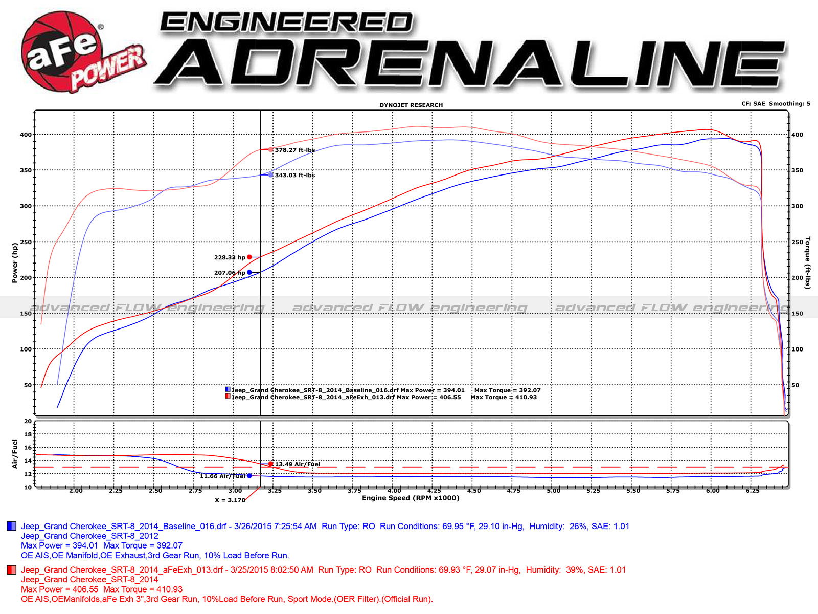 Mach Force Xp 3 409 Stainless Steel Cat Back Exhaust System Afe Power Jeep Srt8 Wiring Diagram Dyno Chart