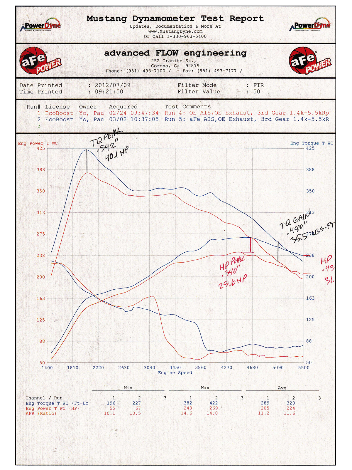 Magnum Force Dual 3 1 2 Stage Pro 5r Cold Air Intake System Afe 2012 Ford F 150 Engine Diagram Dyno Chart