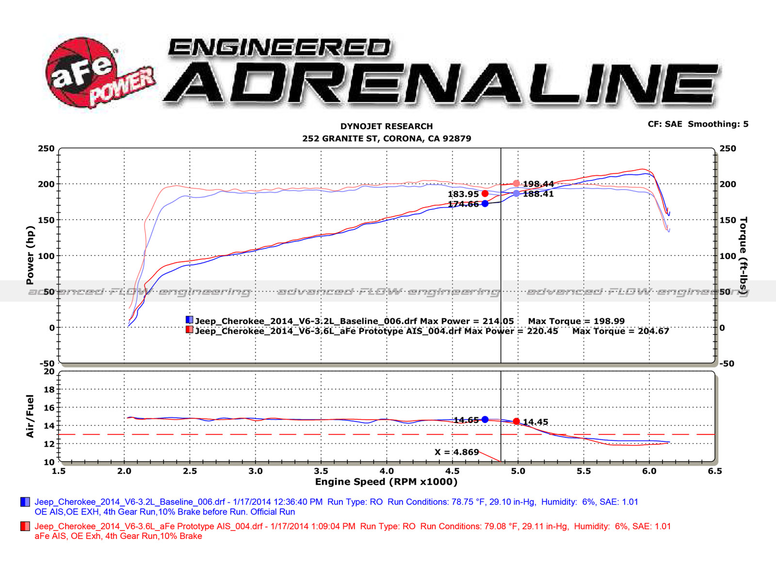 Magnum Force Stage 2 Pro 5r Cold Air Intake System Afe Power Jeep 5 Engine Diagram Dyno Chart