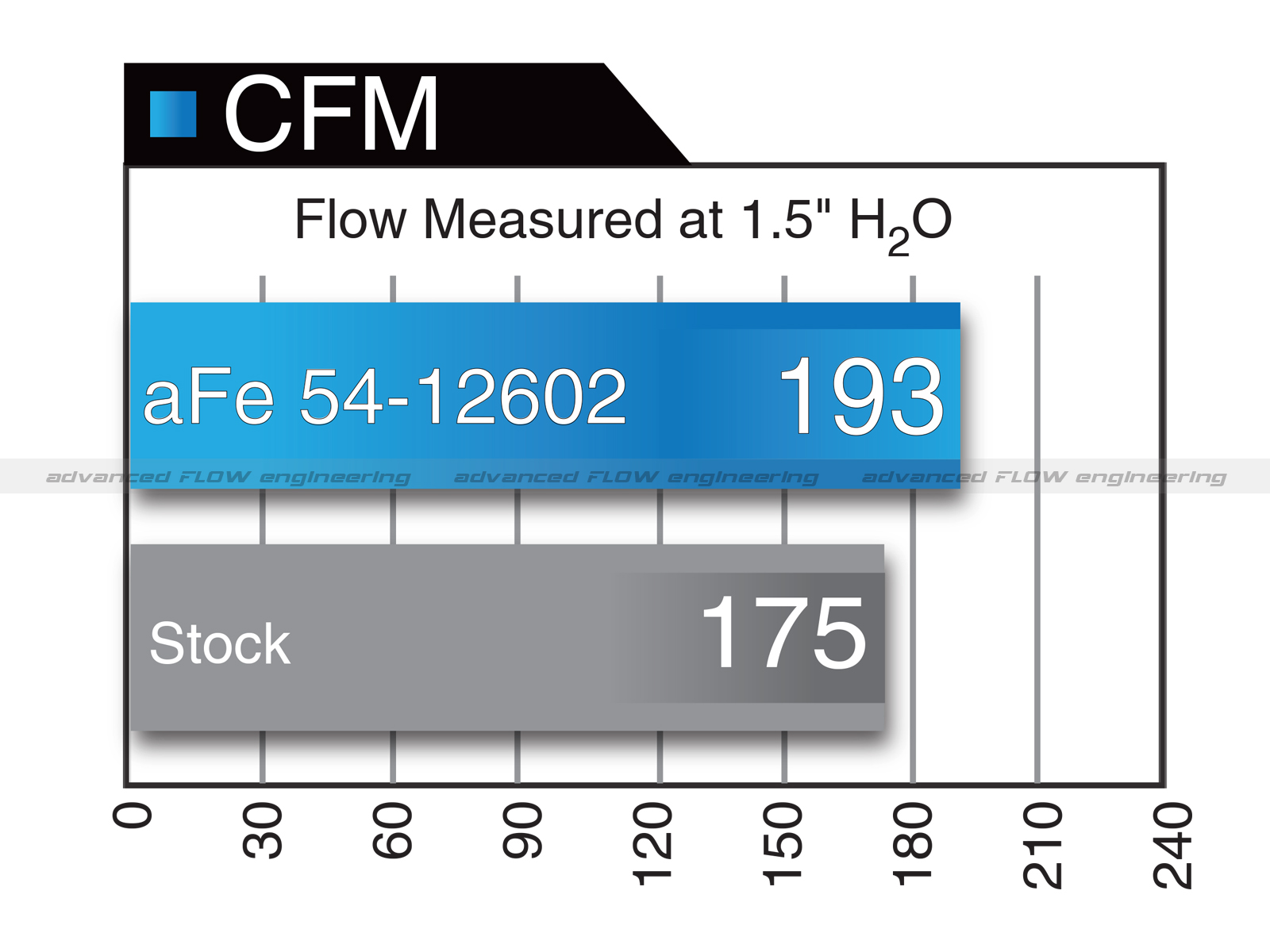 ... airflow chart ...
