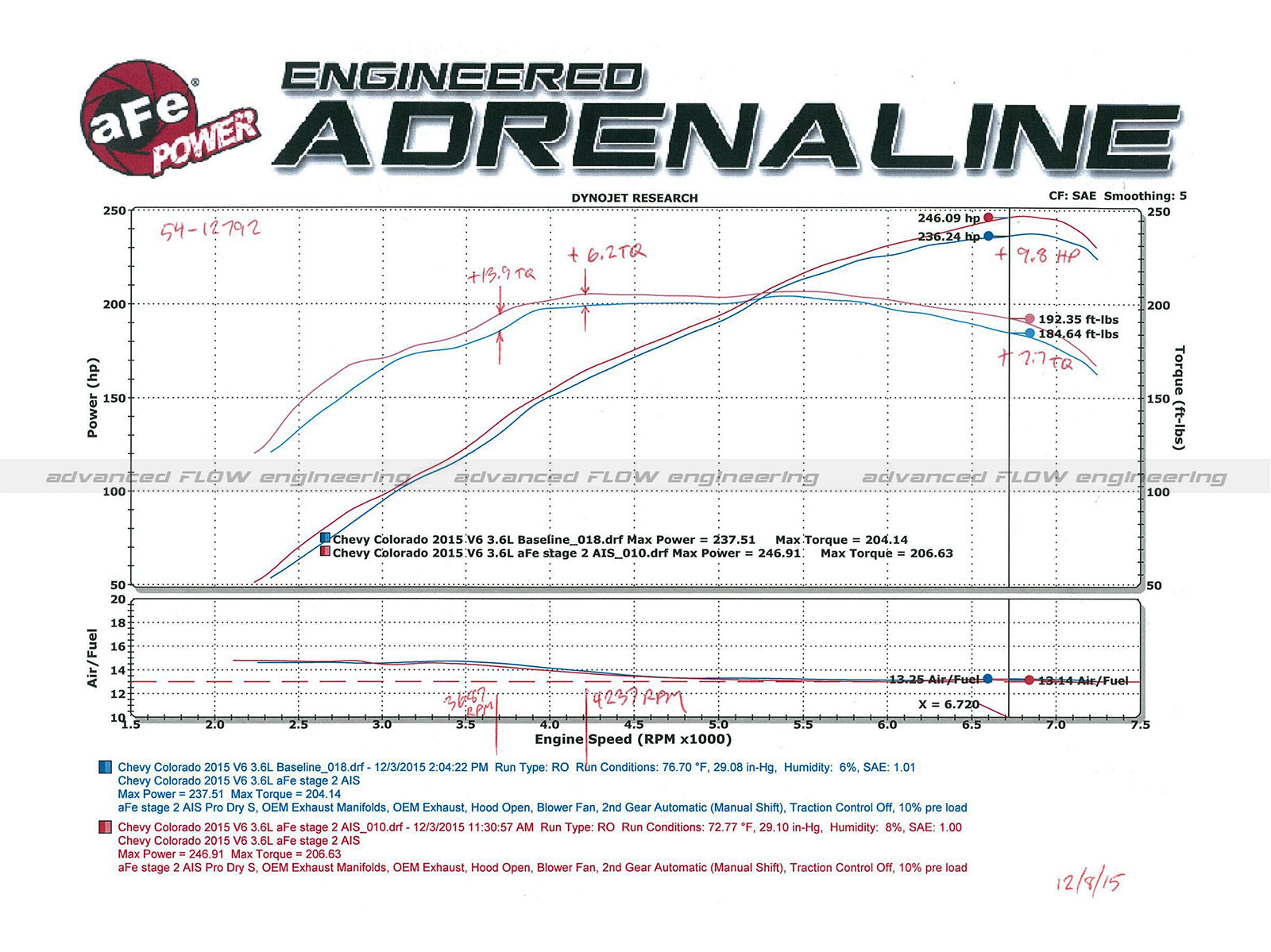 Magnum Force Stage 2 Pro 5r Cold Air Intake System Ford 9 V6 Engine Diagram Dyno Chart