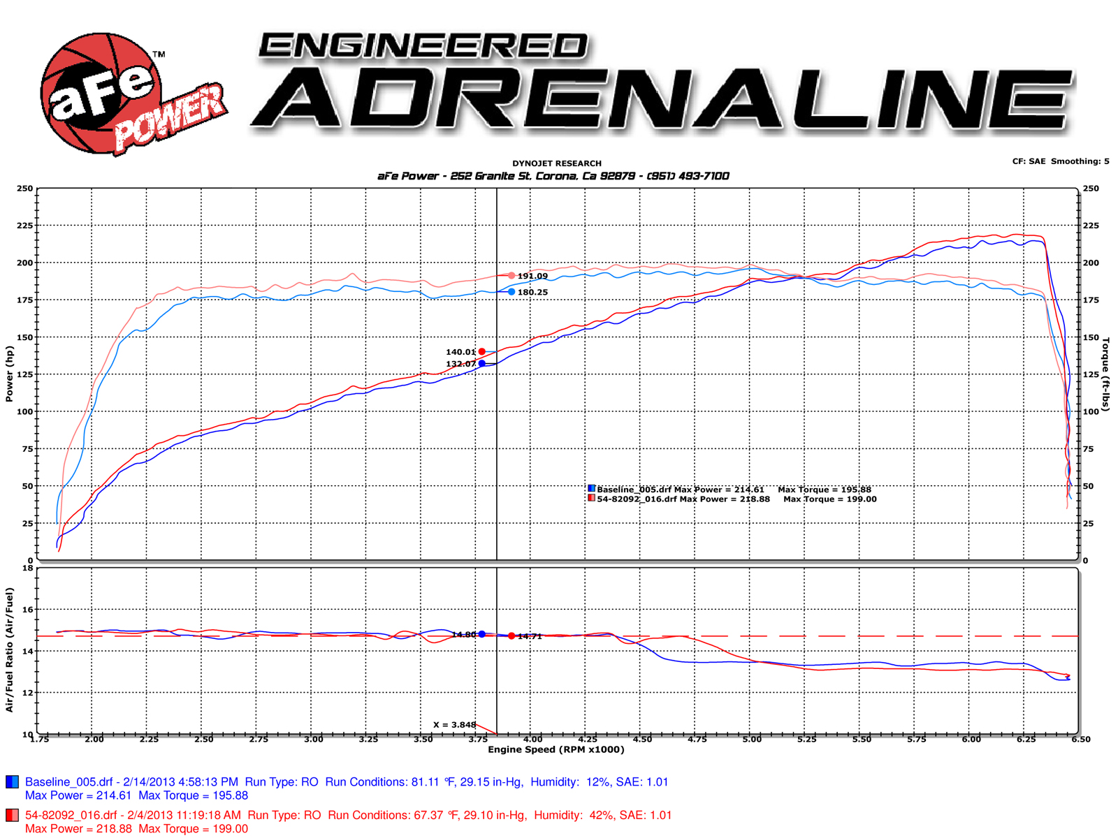 Momentum Gt Pro 5r Cold Air Intake System Afe Power Jeep Yj Engine Block Diagram Dyno Chart