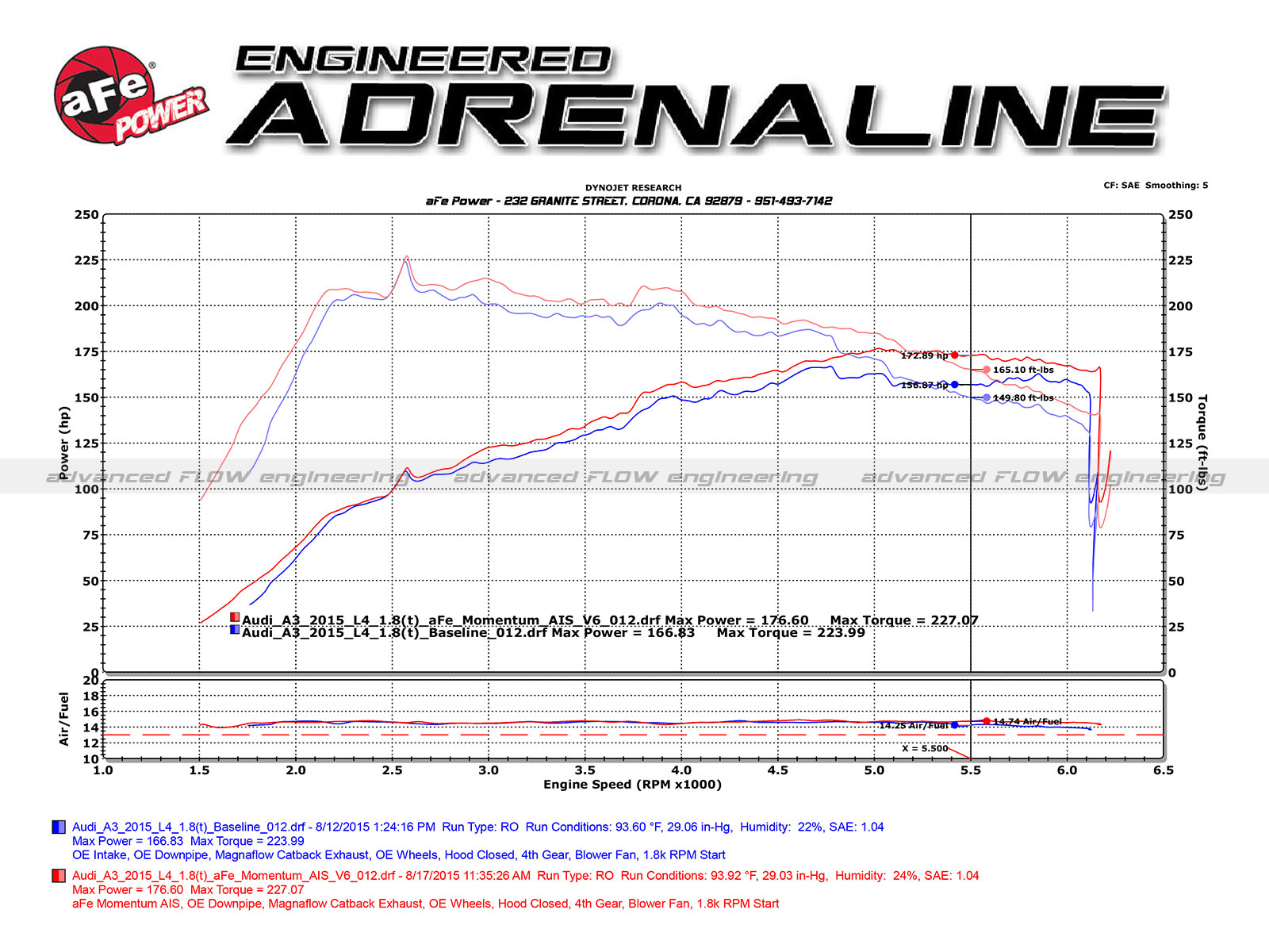 Momentum Gt Cold Air Intake System W Pro 5r Filter Media Afe Power 04 Duramax Fuel Housing Dyno Chart