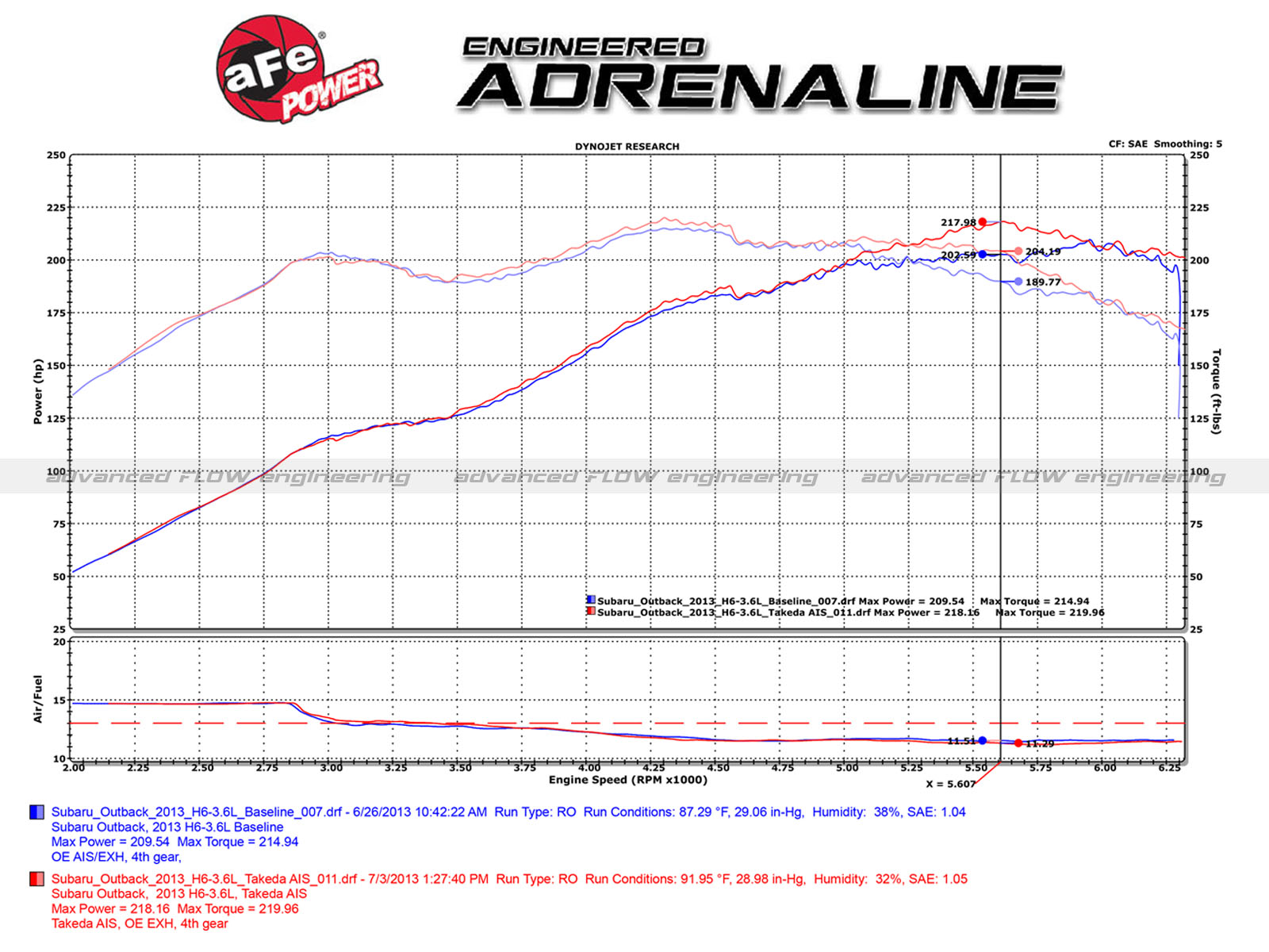 96 Subaru Intake Wiring Harnes Diagram