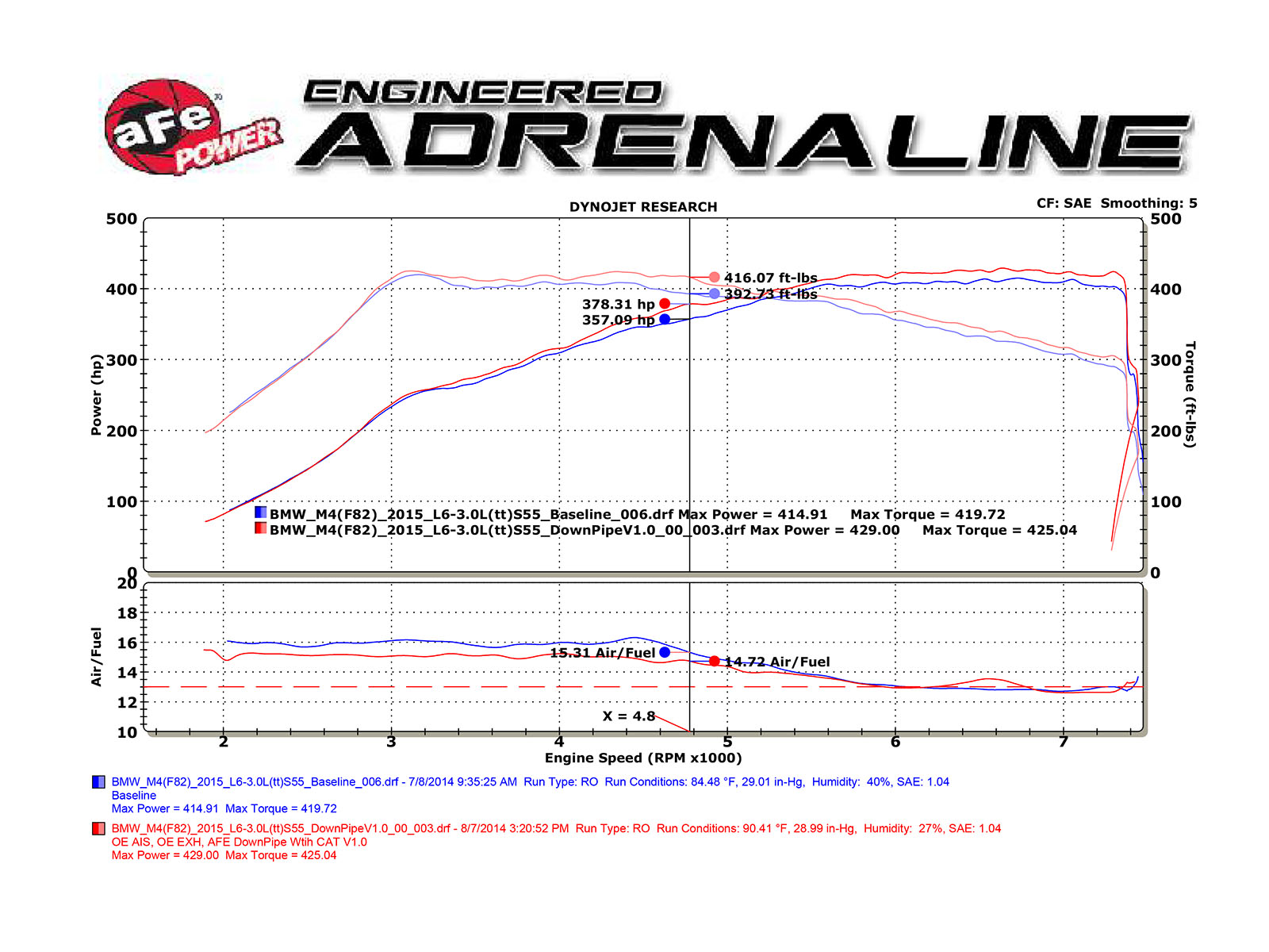 Performance Downpipe Afe Power 2007 Toyota Fj Cruiser Engine Diagram Bmw M4 Catted Downpipes Dyno Run